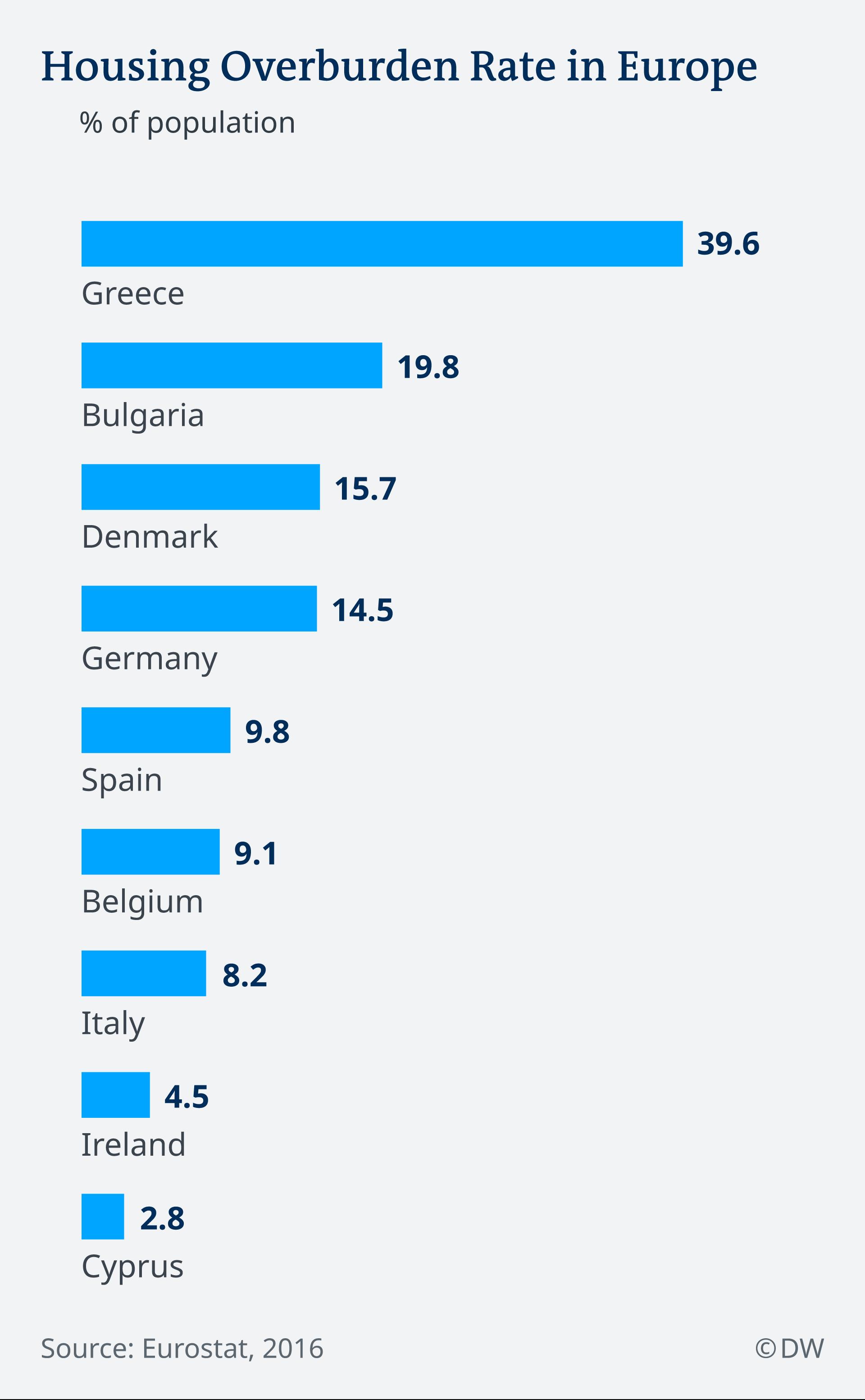 Infografik Wohnkosten EN