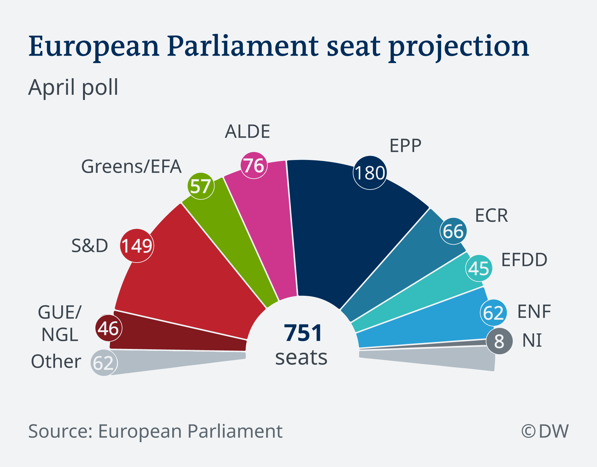 Center-right projected to remain biggest group in EU