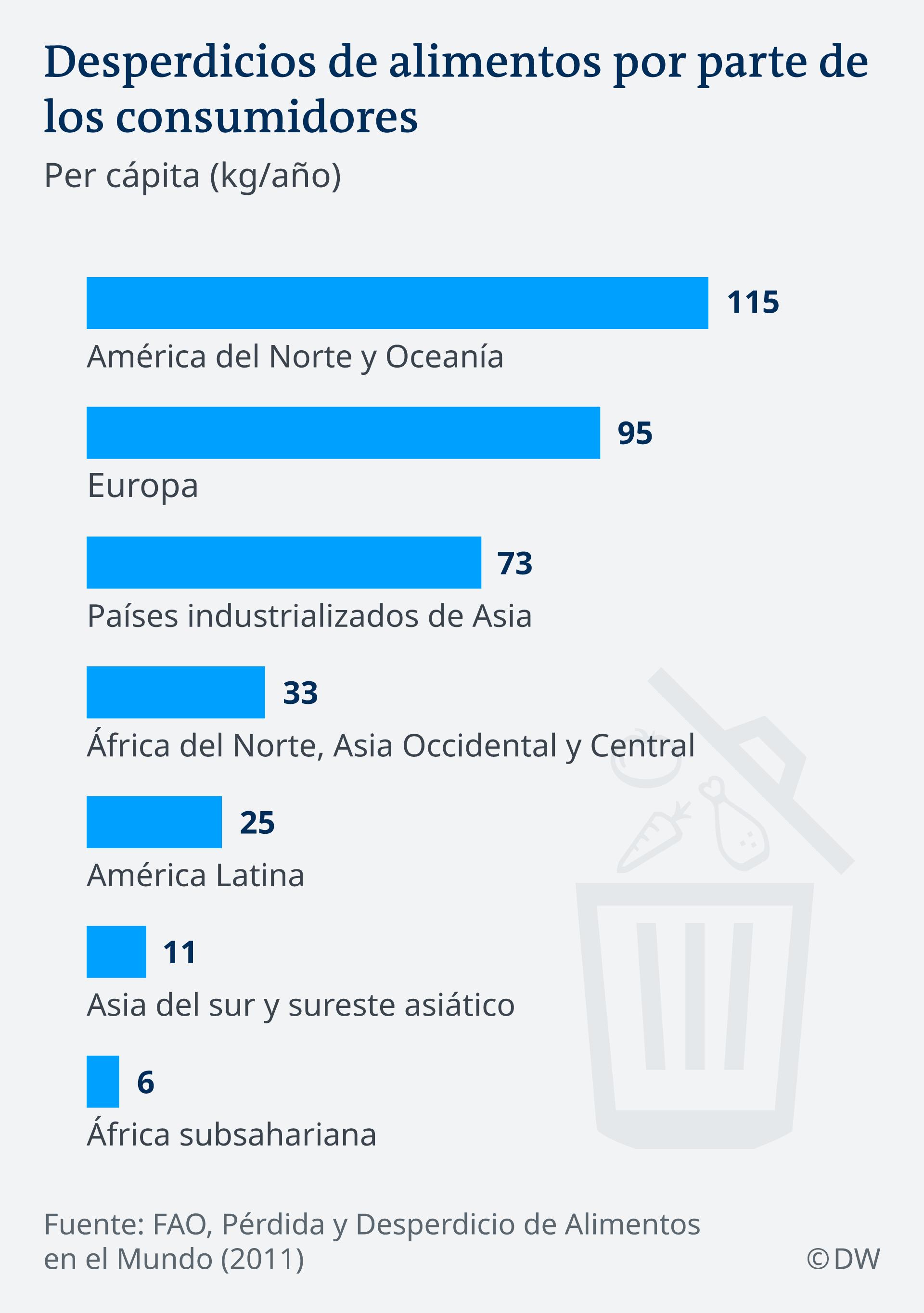 Desperdicios de alimentos por parte de los consumidores.