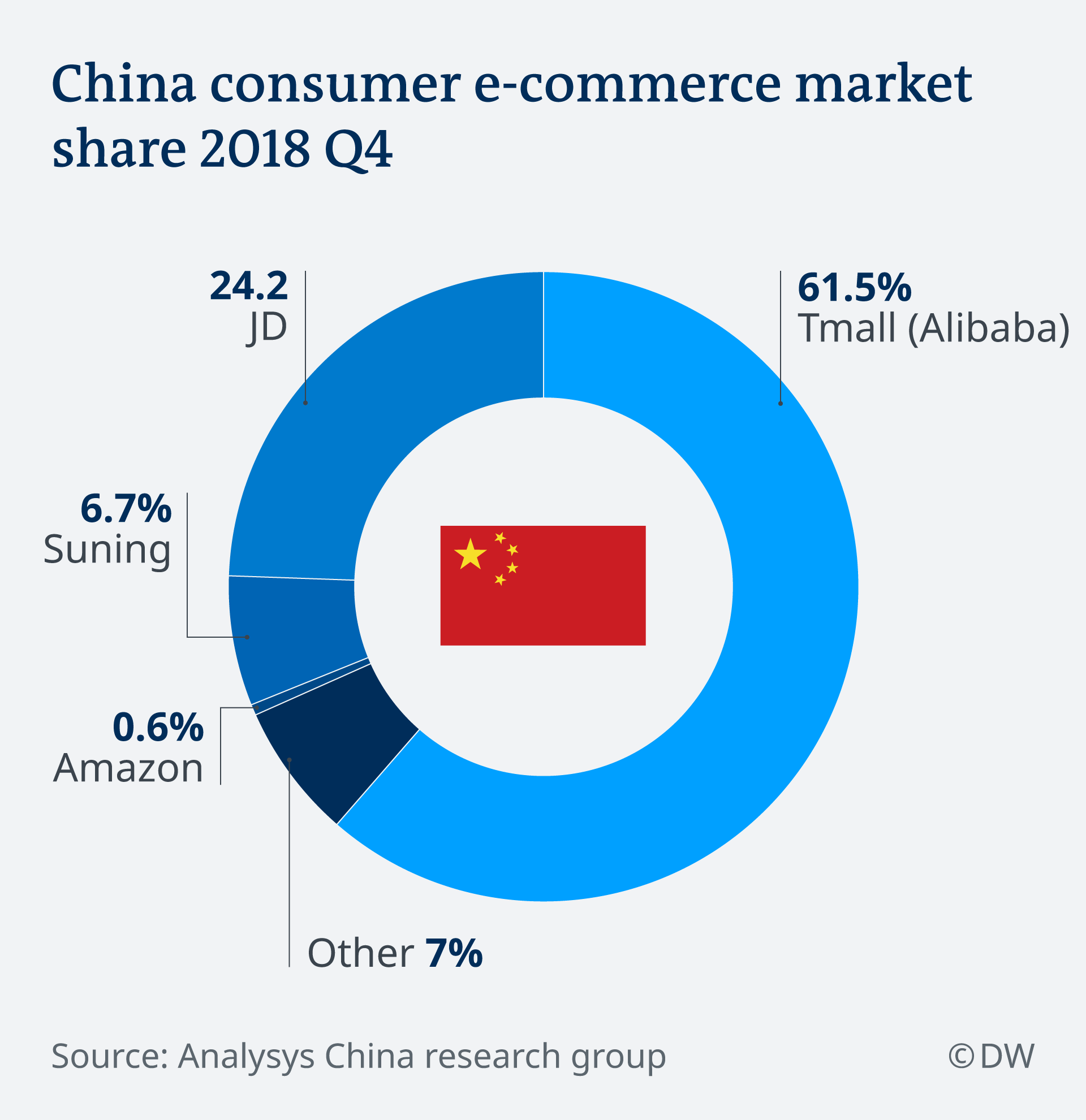 E-Commerce Market in China EN