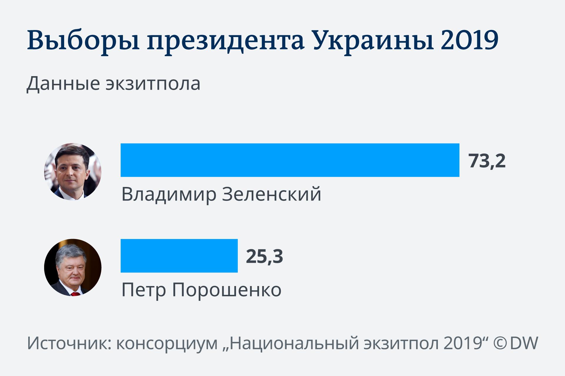 Infografik Ukraine Wahl Exit Poll RU russisch