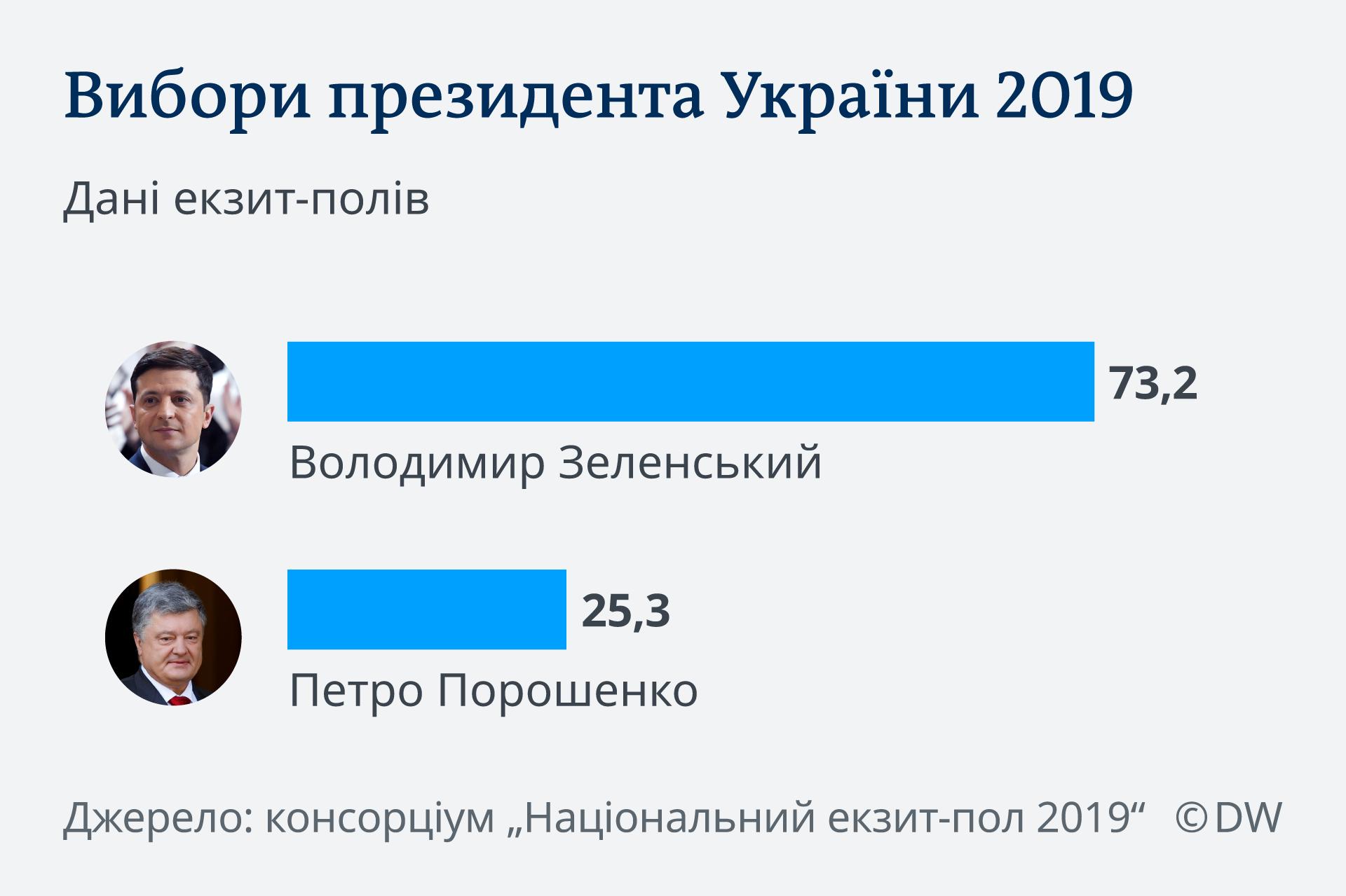 Infografik Ukraine Wahl Exit Poll UKR ukrainisch