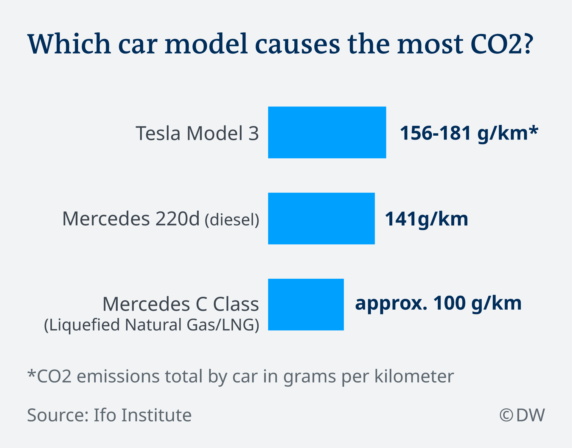Which car model causes the most CO2?