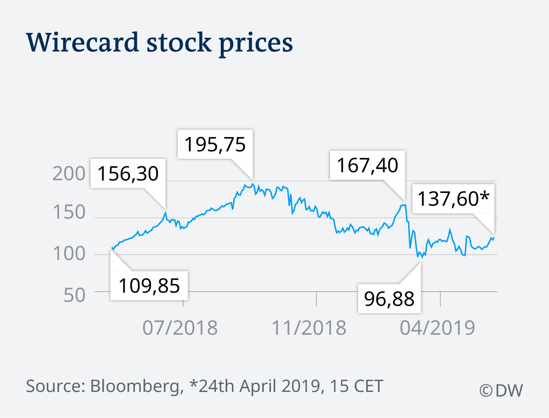 Котировки концерна Wirecard на бирже в течение 2018-2019 годов