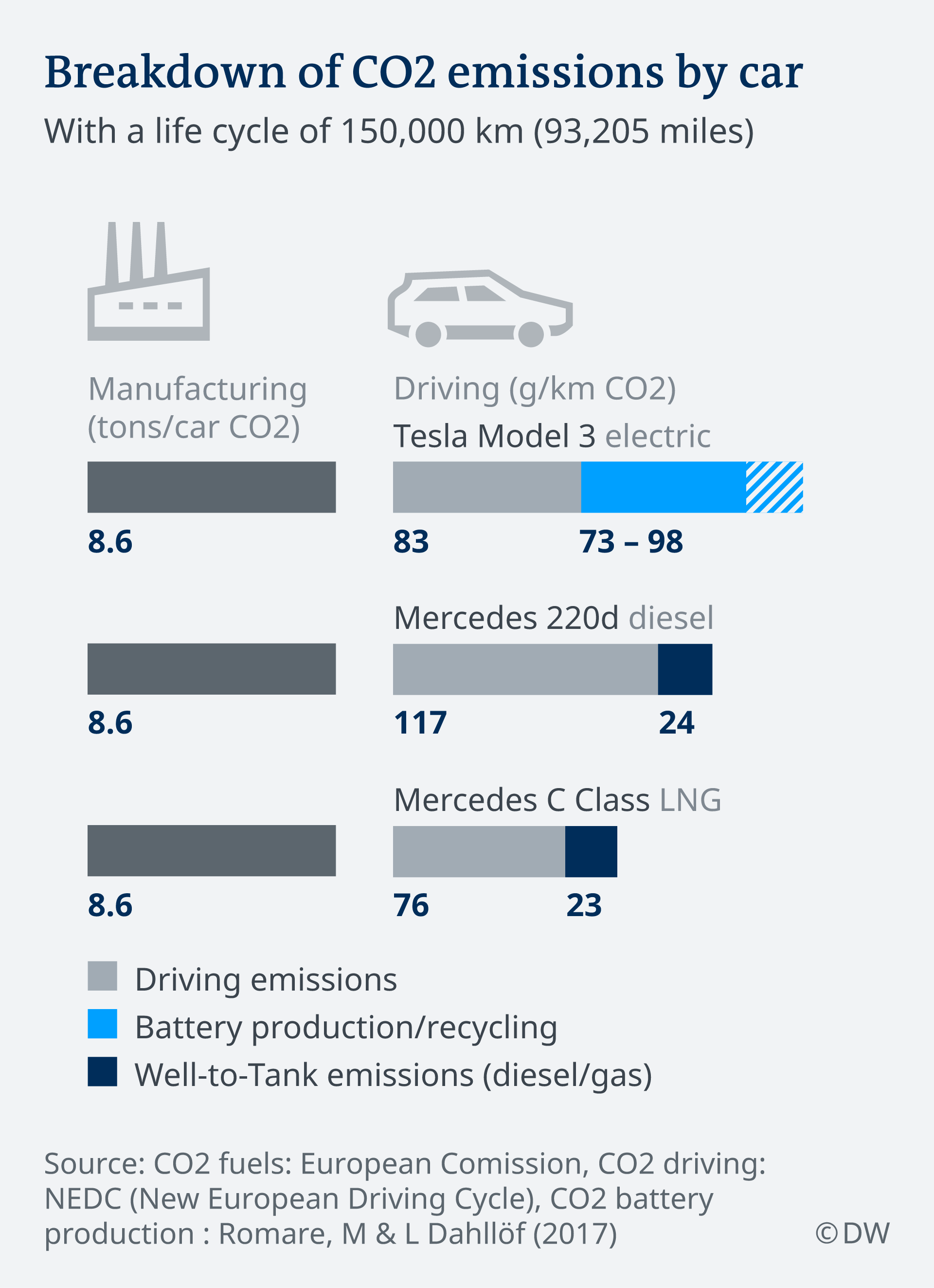 Breakdown of CO2 emissions by car