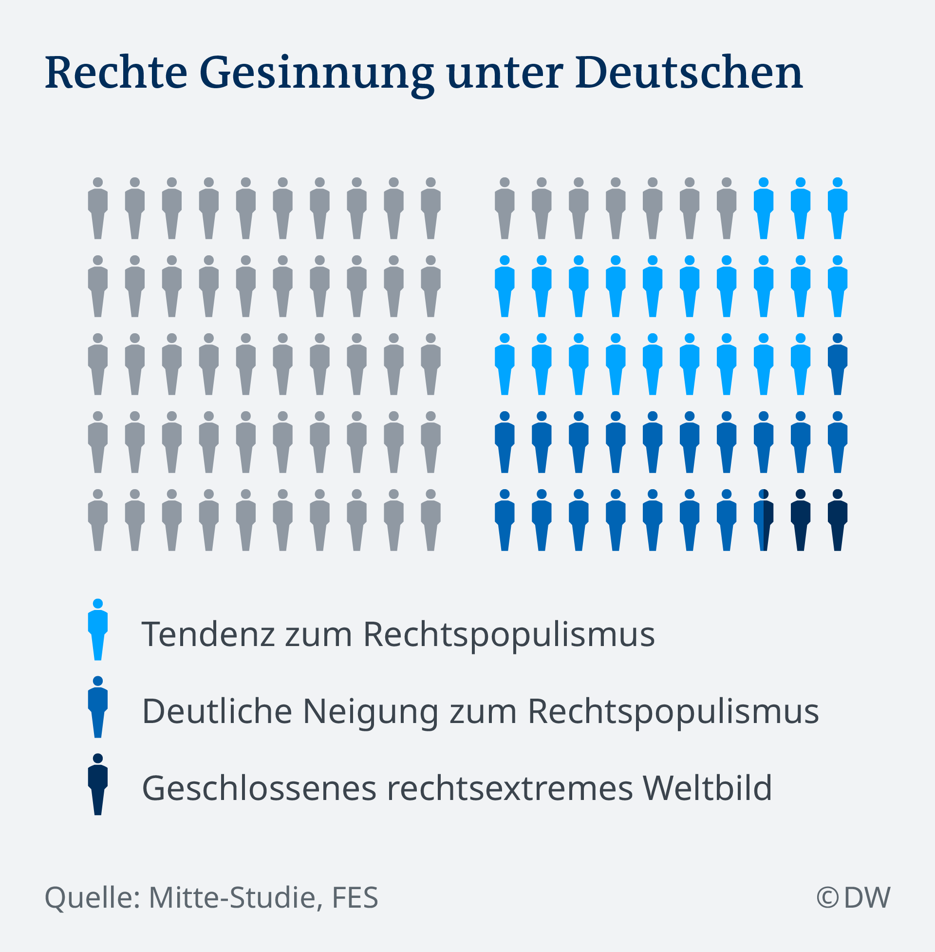Rechte Gesinnung in unter Deutschen DE