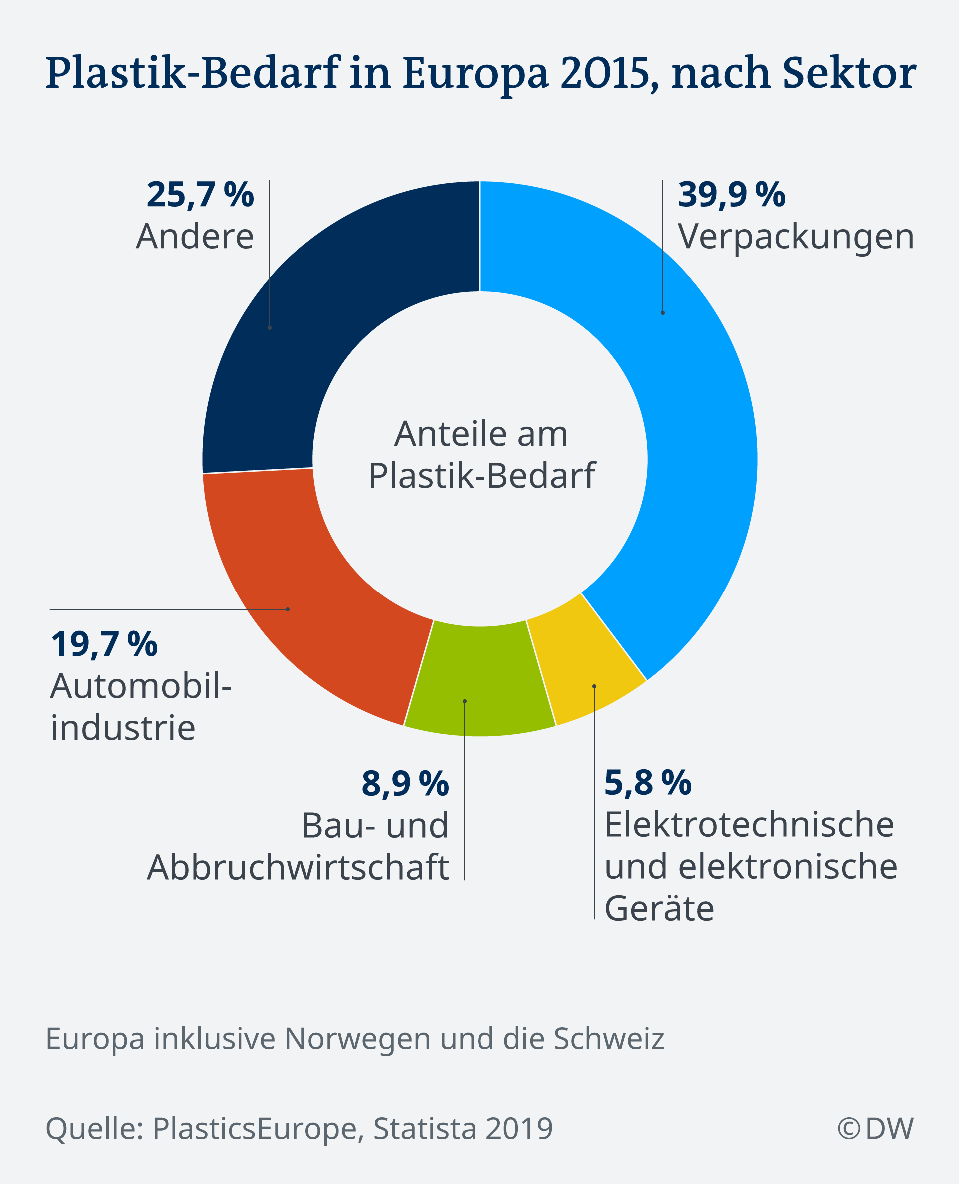 Infografik Plastik-Bedarf in Europa aufgelistet nach Sektor, 2015