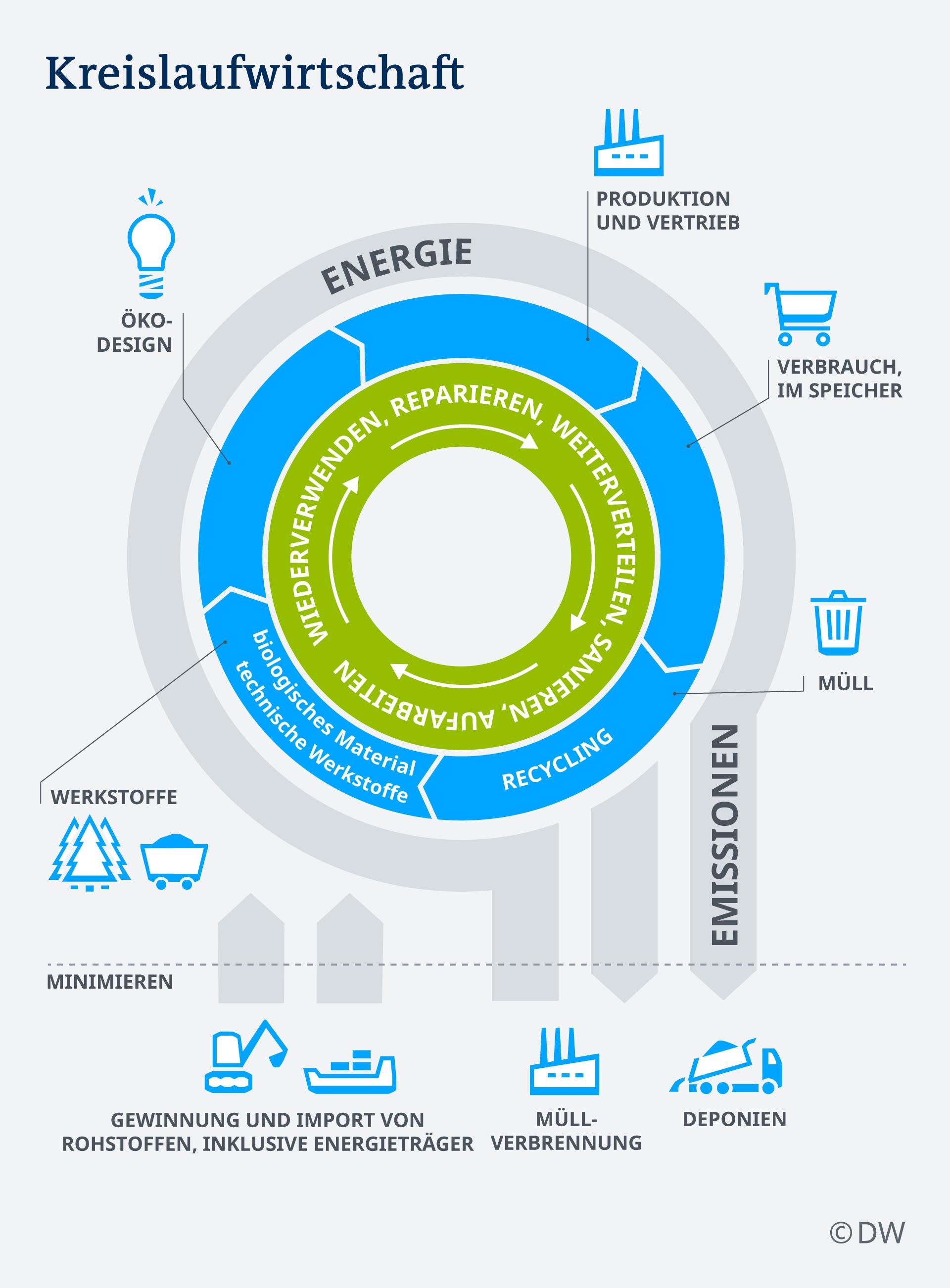 Infografik Kreislaufwirtschaft DE