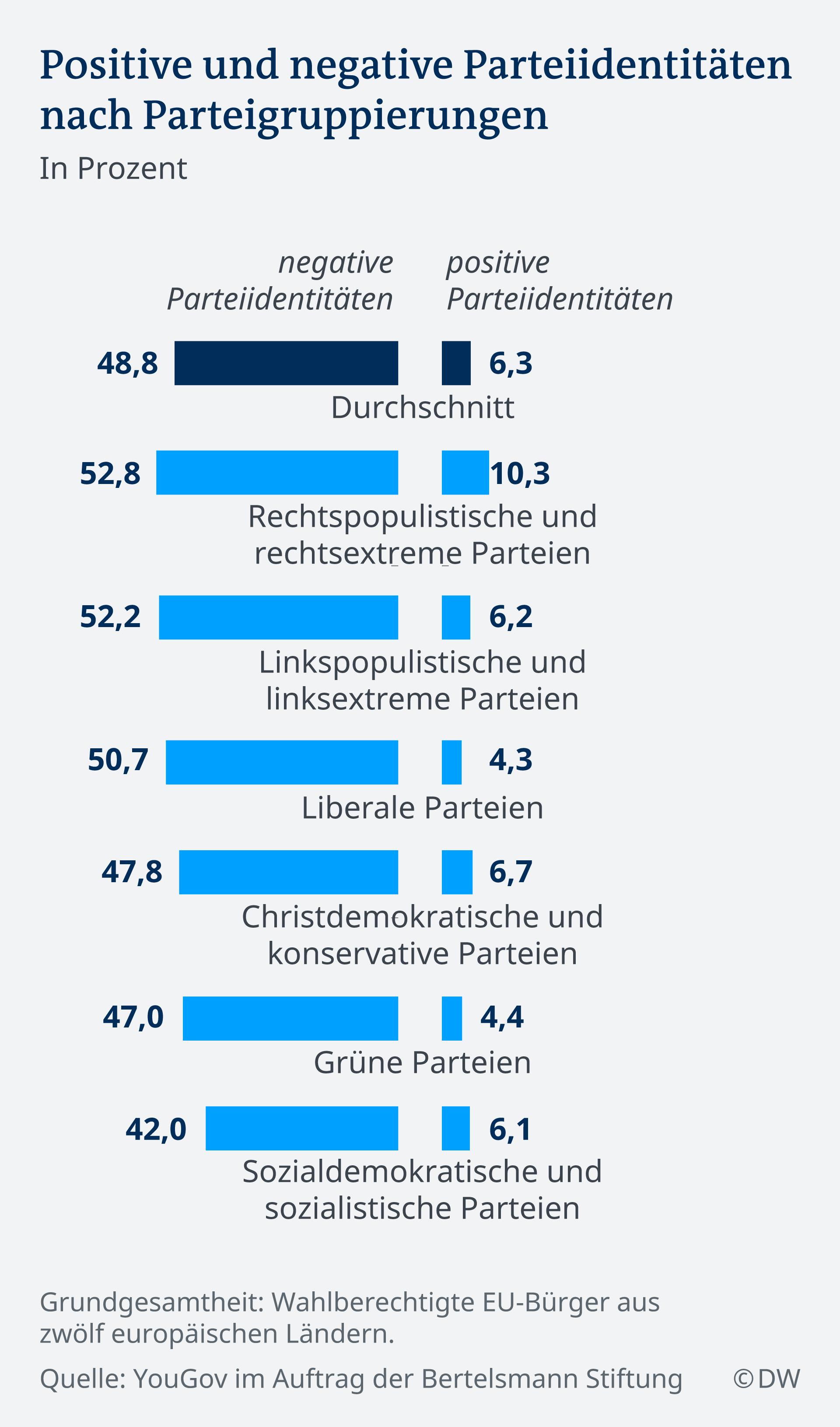 Infografik positive und negative Pareiidentitäten DE