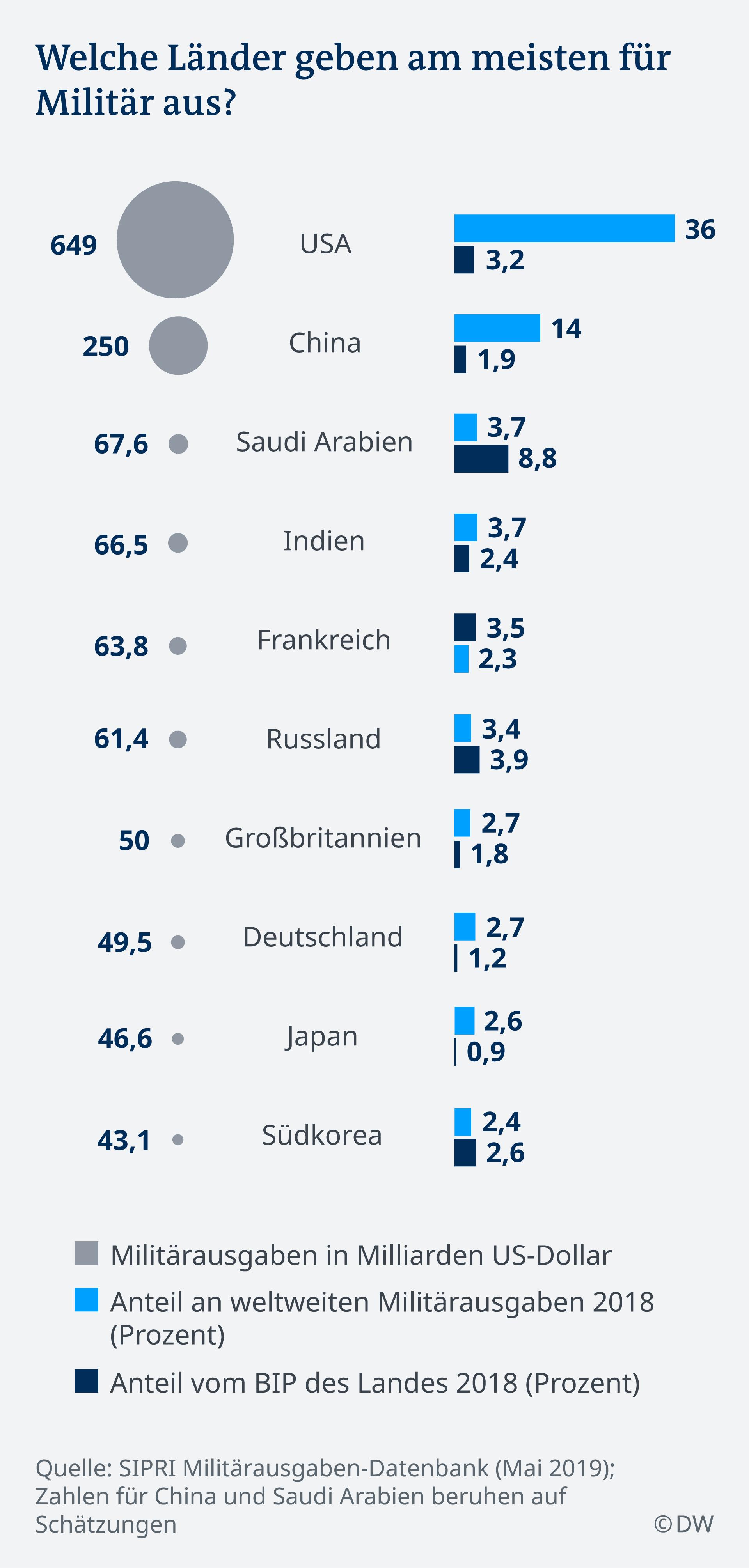 Infografik Miliätrausgaben Länder 2018 BIP DE