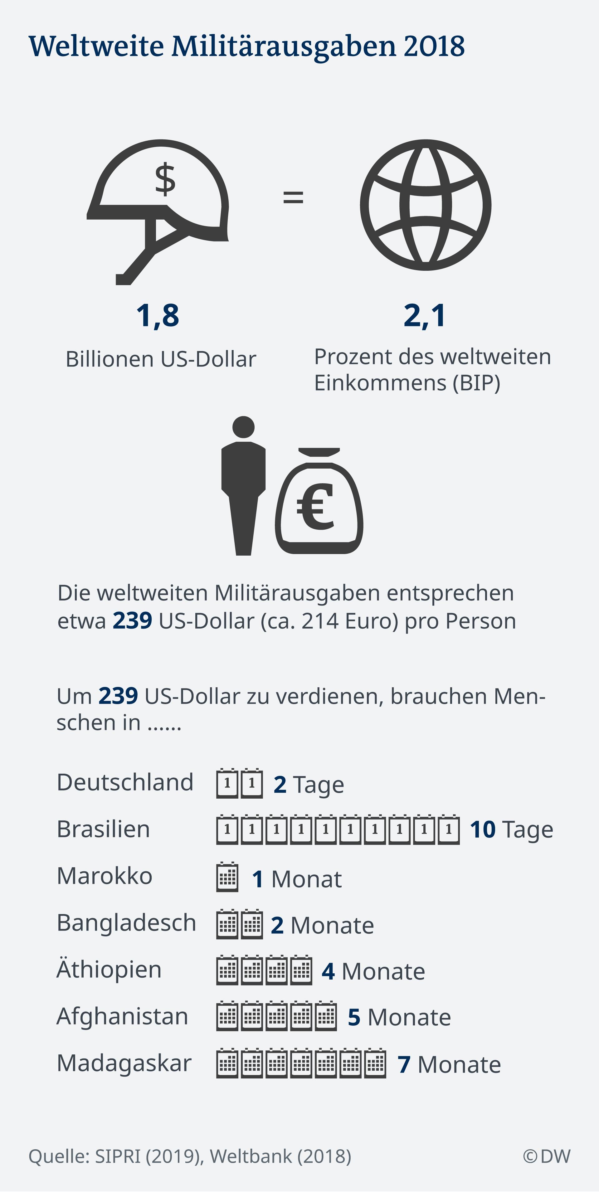 Infografik Miliärausgaben weltweit 2018 DE