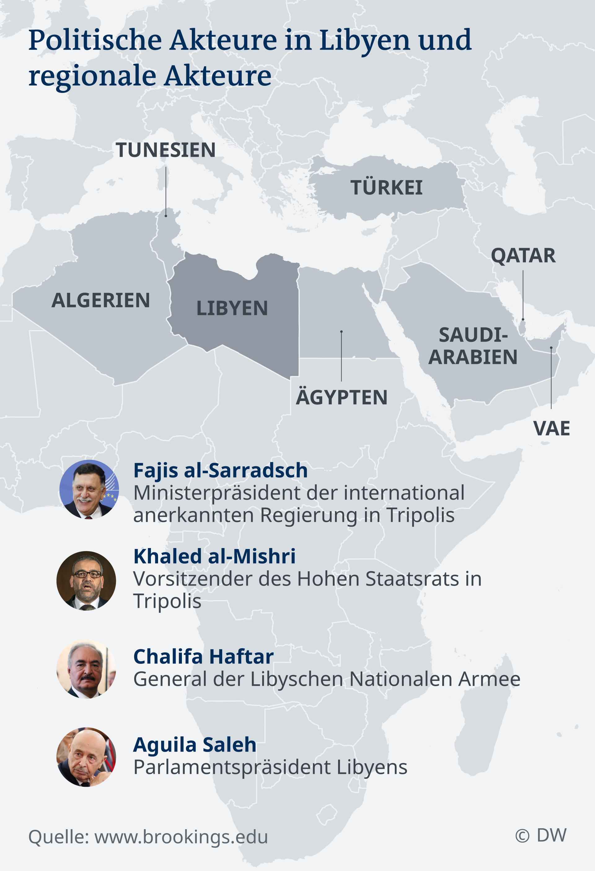 Infografik Karte Politische Akteure in Libyen und regionale Akteure DE