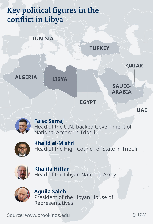 Infografik Karte Politische Akteure in Libyen und regionale Akteure EN