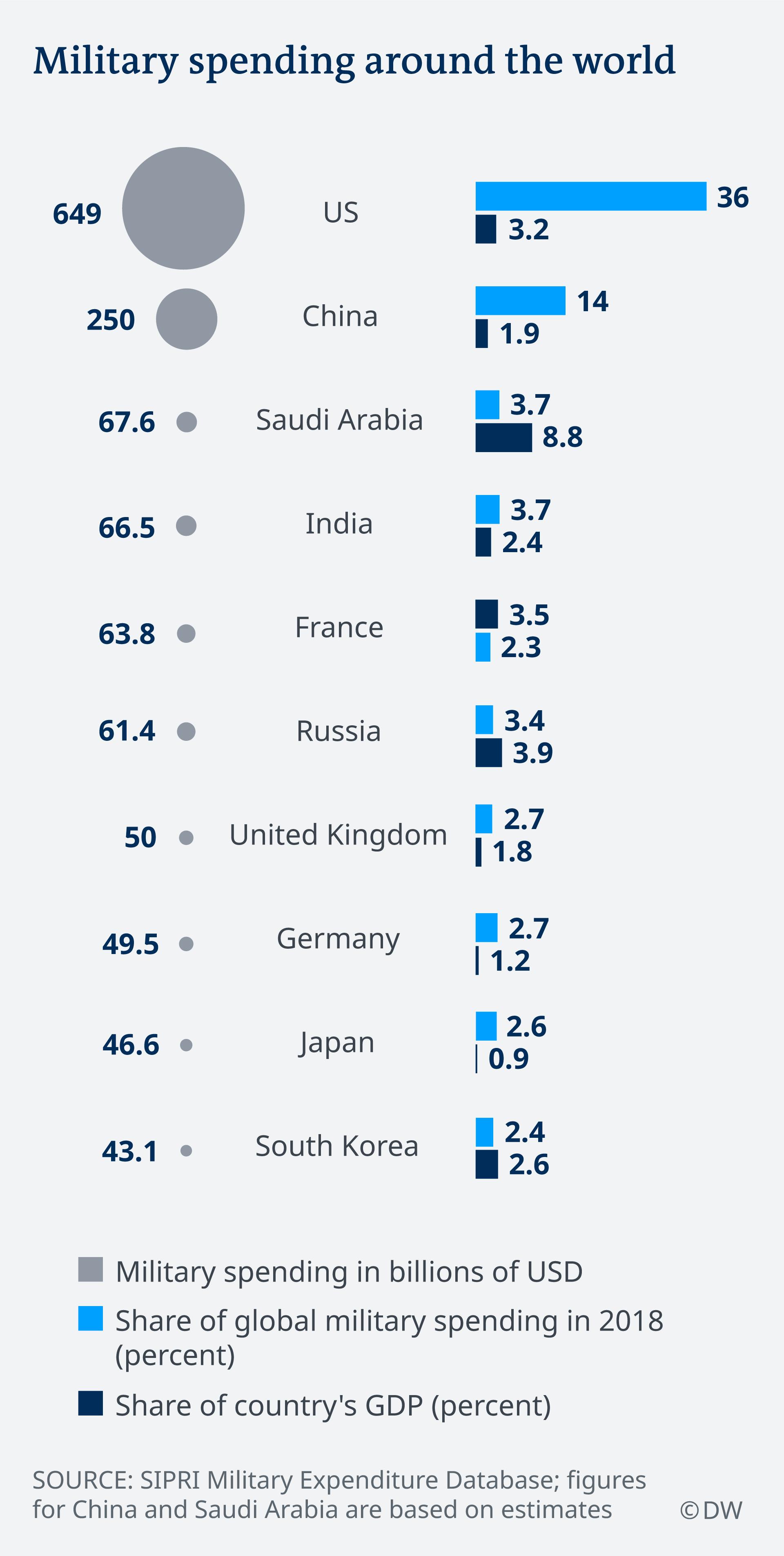 Infografik Miliätrausgaben Länder 2018 BIP EN