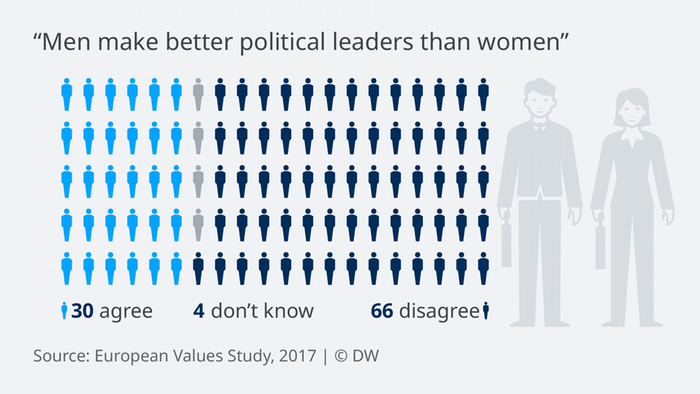 Data visualization: 29 out of 100 Europeans think that, on the whole, men make better political leaders than women