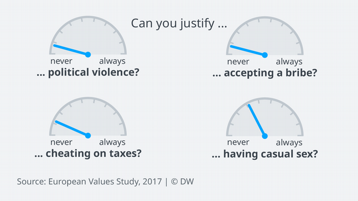 Data visualization: What Europeans agree on: Political violence, bribery and tax fraud are off-limits