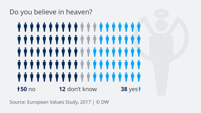 Data visualization: Europeans are split on matters of religion