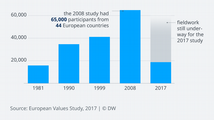 Data visualization: Participants of European Values Study over time
