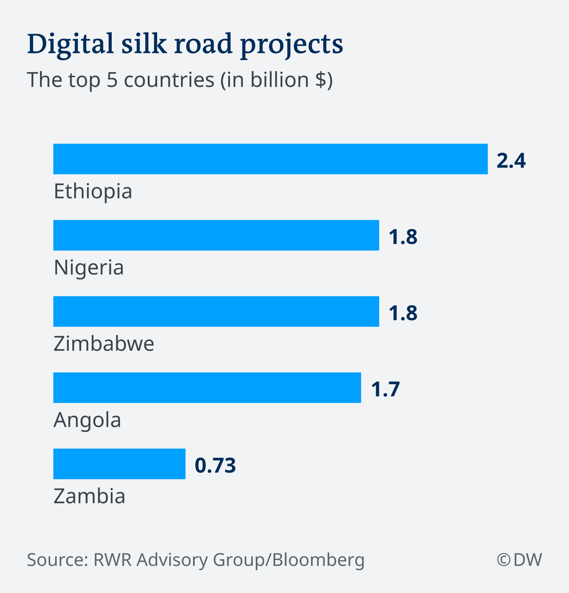 The top 5 recipients of Chinese funding for Digiral Silk Road projects in Africa