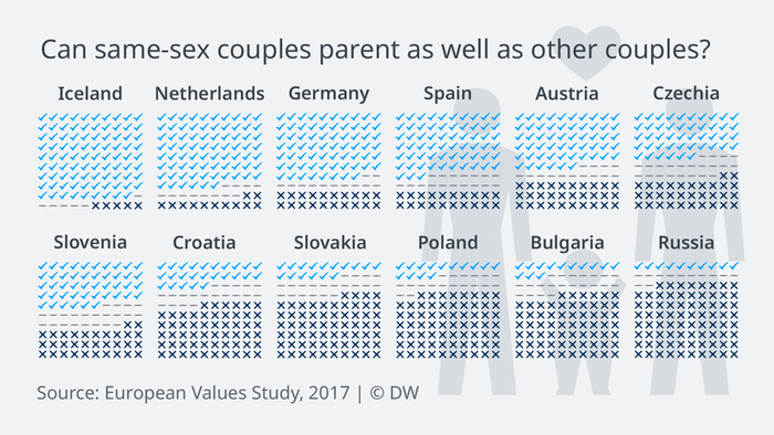 Data visualization European Values homosexual parents