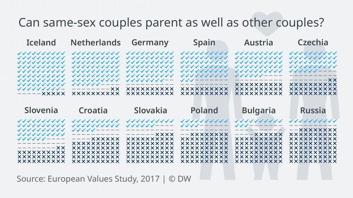 Data visualization European Values homosexual parents