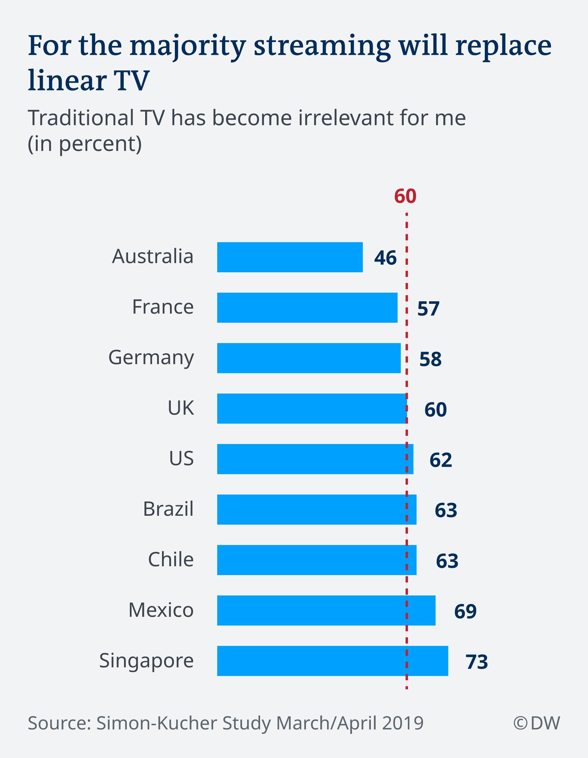 Infografik Streaming will replace linear TV EN