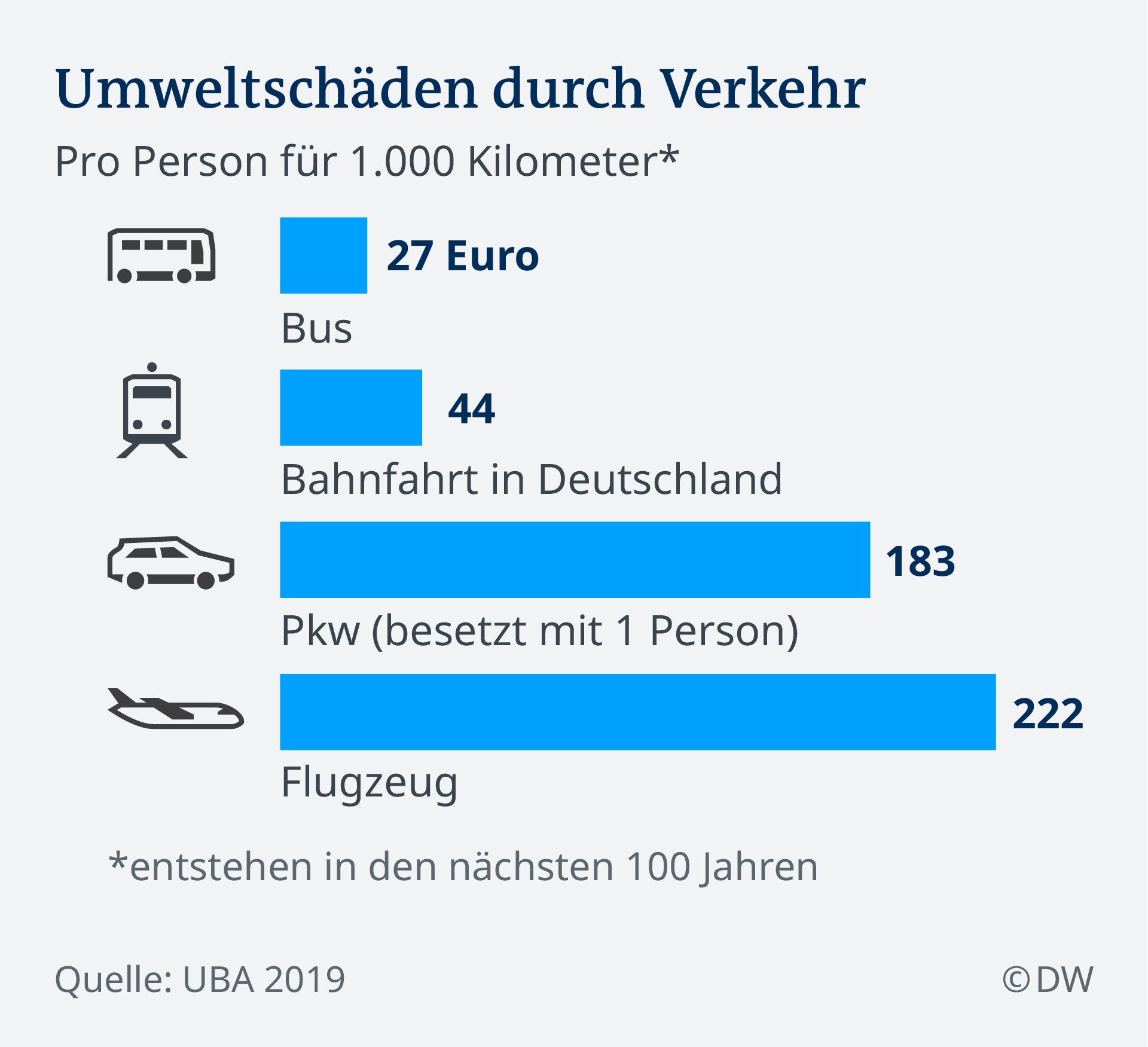 Infografik Umweltschäden durch Verkehr DE