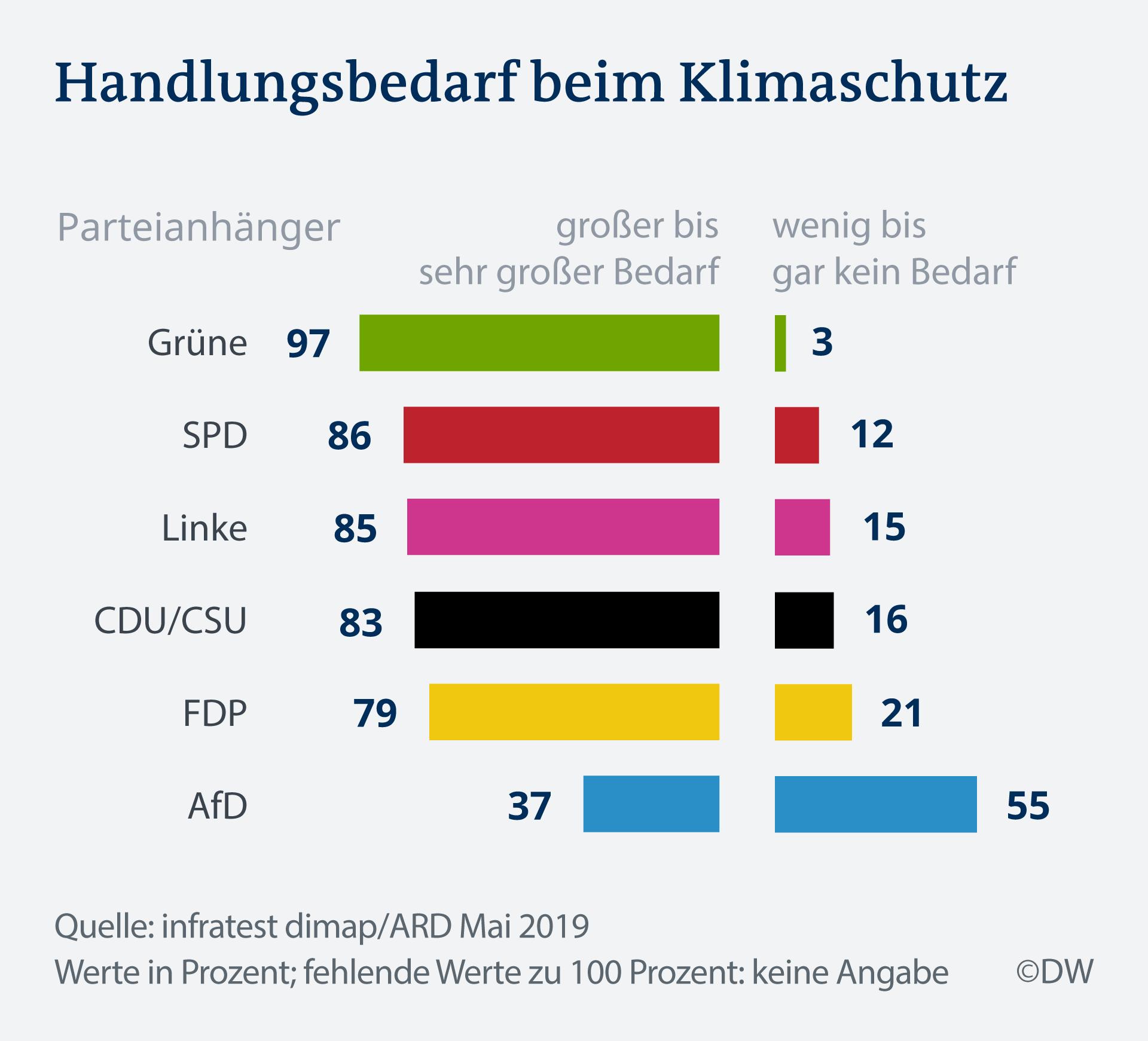 Infografik Deutschland Trend Handlungsbedarf Klimaschutz DE