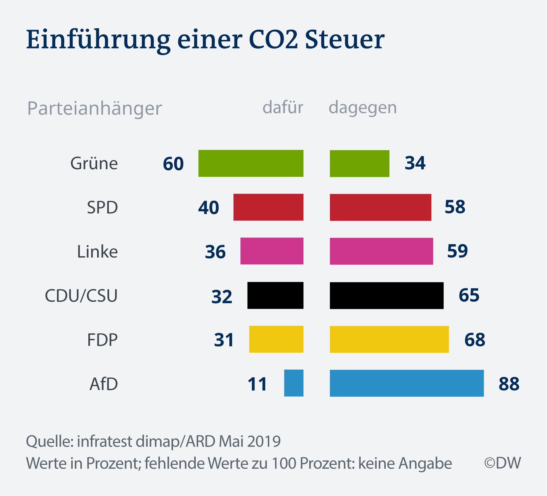 Infografik Deutschland Trend CO2 Steuer DE