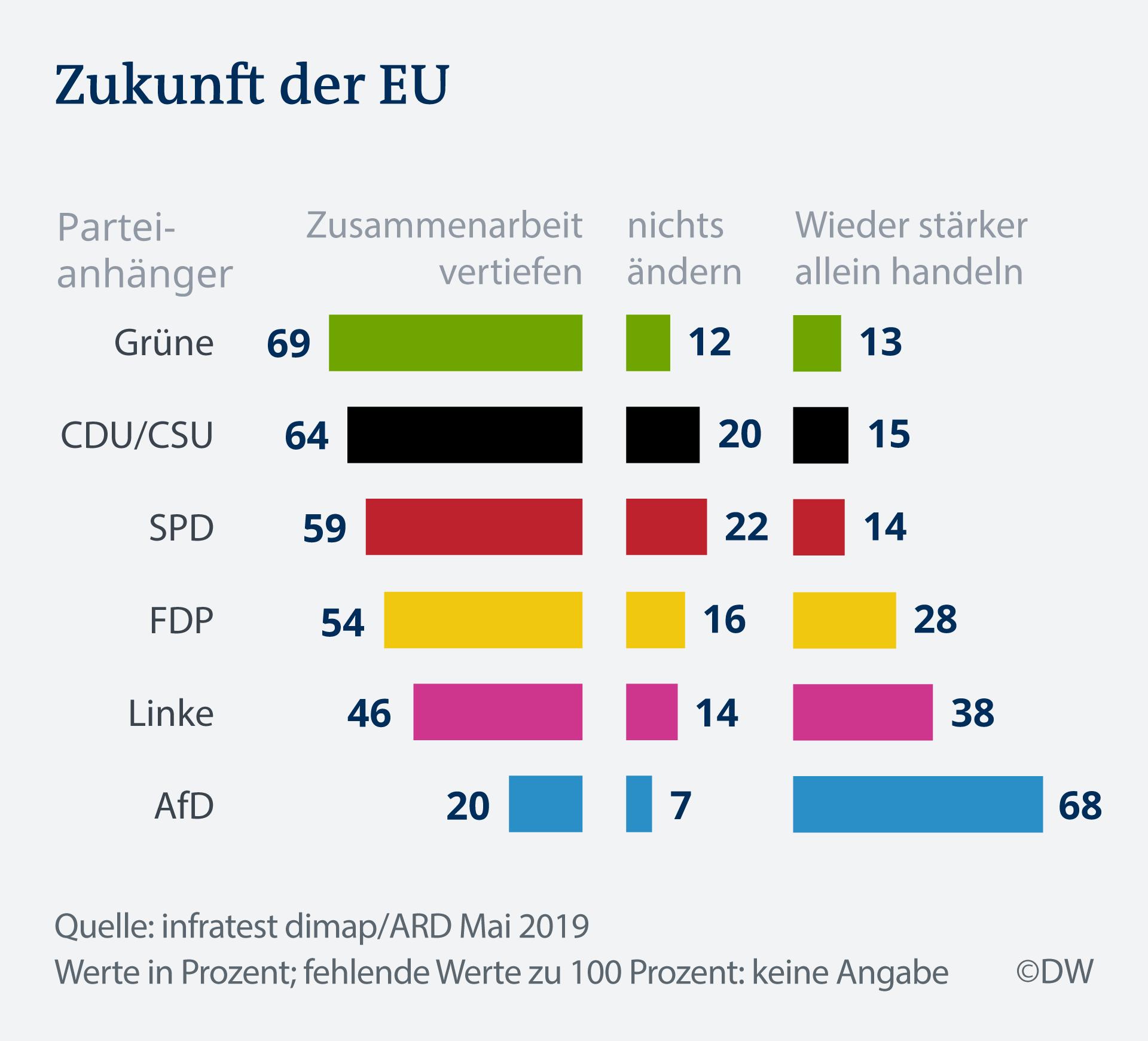 Infografik Deutschland Trend Zukunft der EU DE