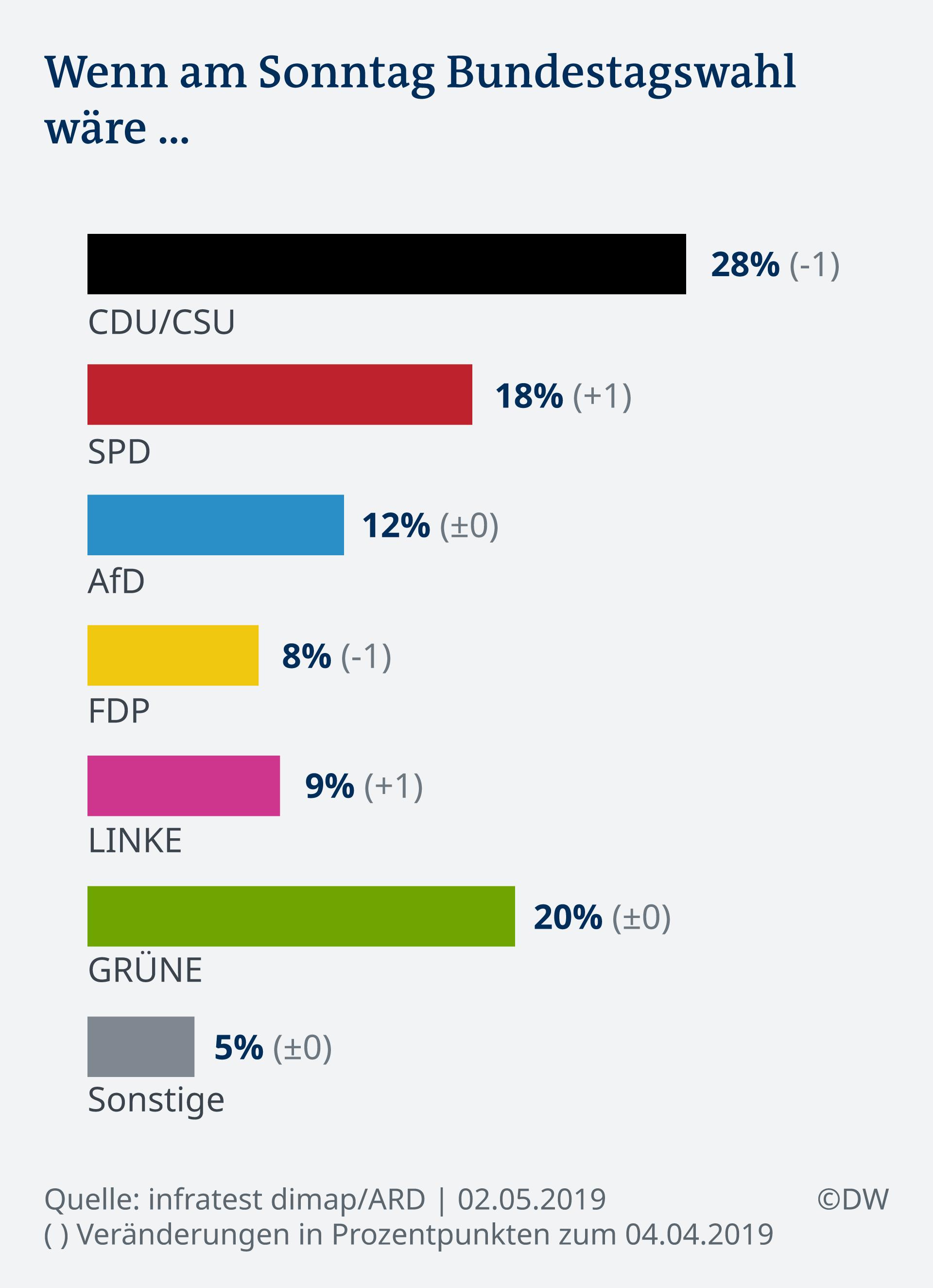 Infografik Deutschland Trend Sonntagsumfrage Mai 2019 DE