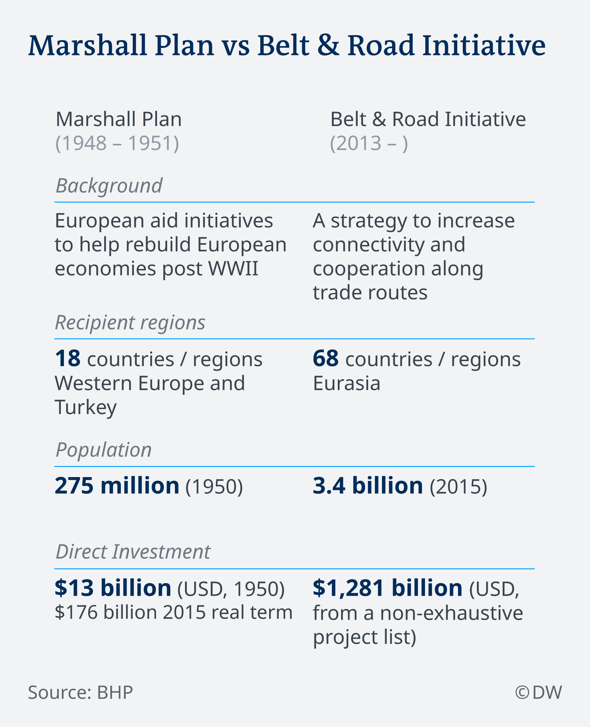 An infographic comparing Marshall Plan and China's Belt and Road Initiative