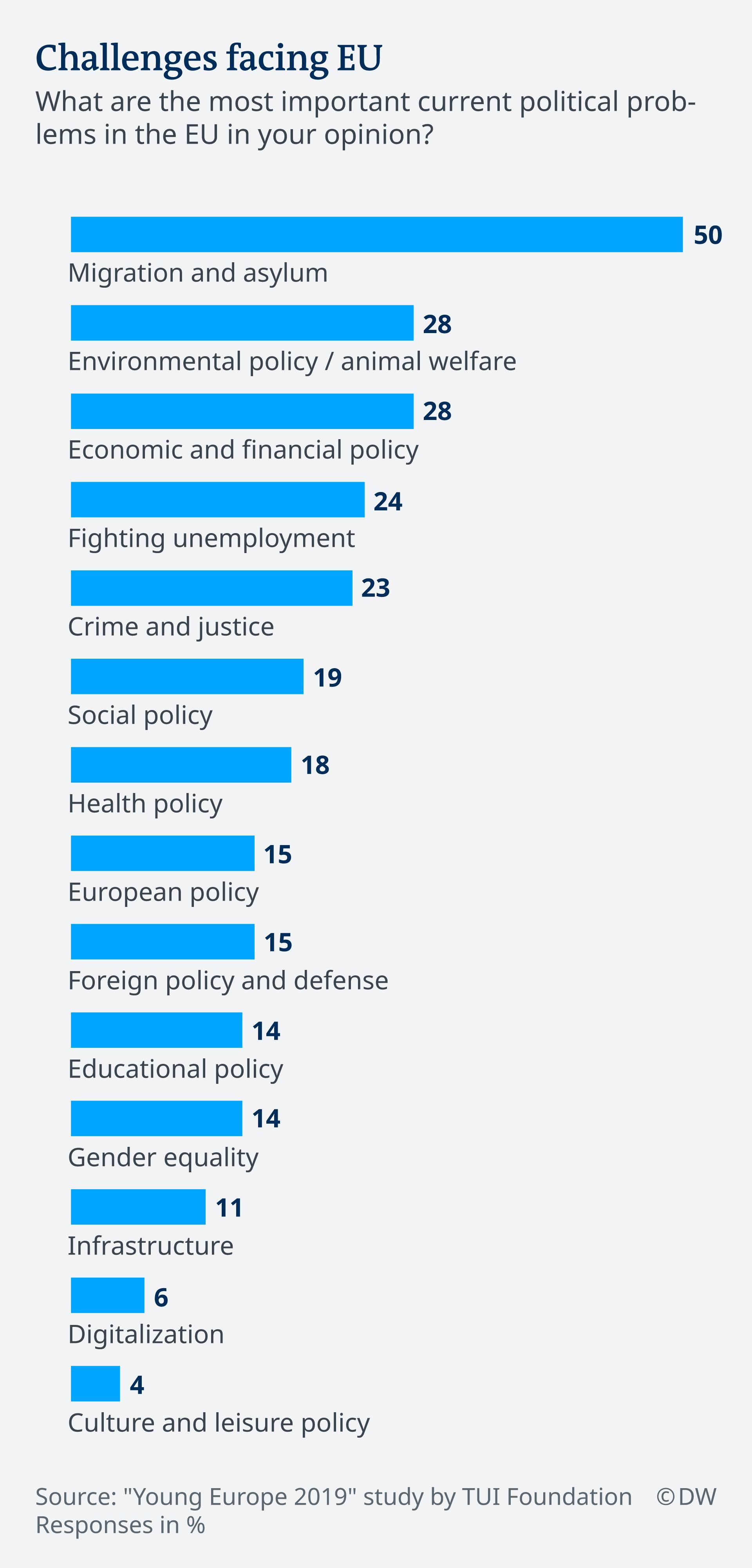 DW Infographic: Challenges facing EU