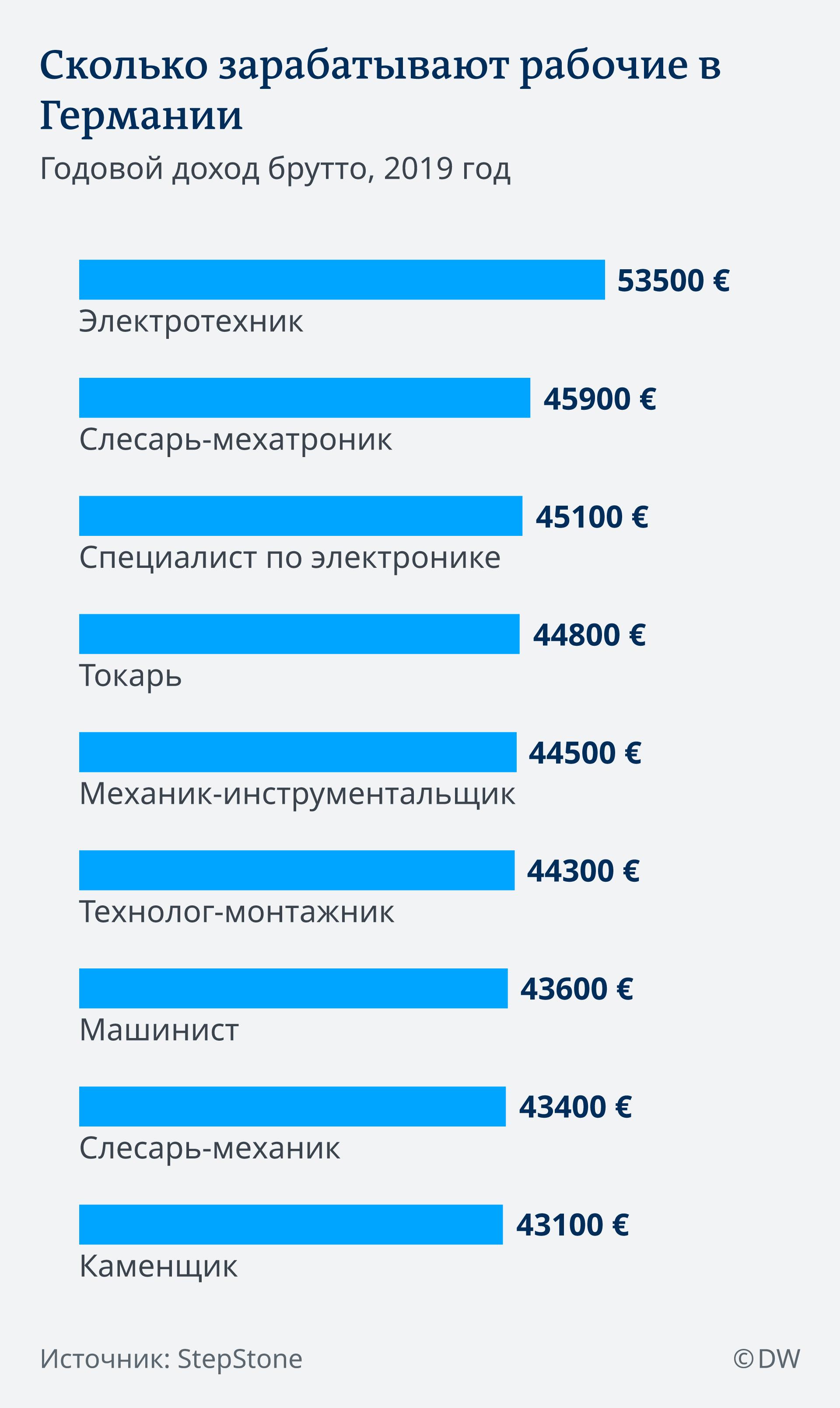 Зарплата в германии для русских как белорусу купить недвижимость за рубежом