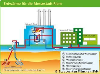 Grafik: Erdwärme für die Messerstadt Riem