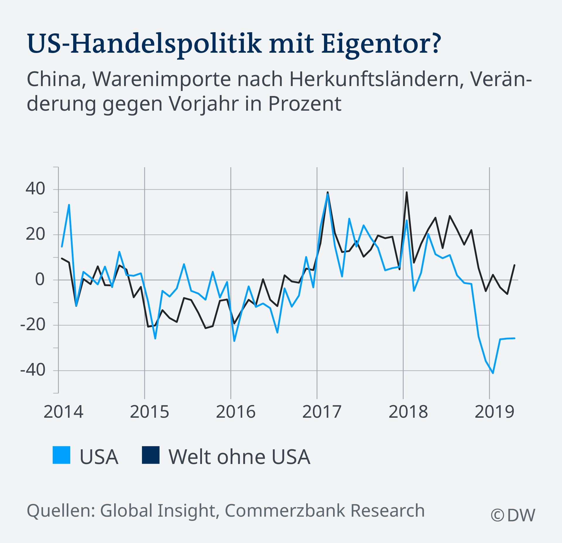 Infografik US-Handelspolitik und China DE