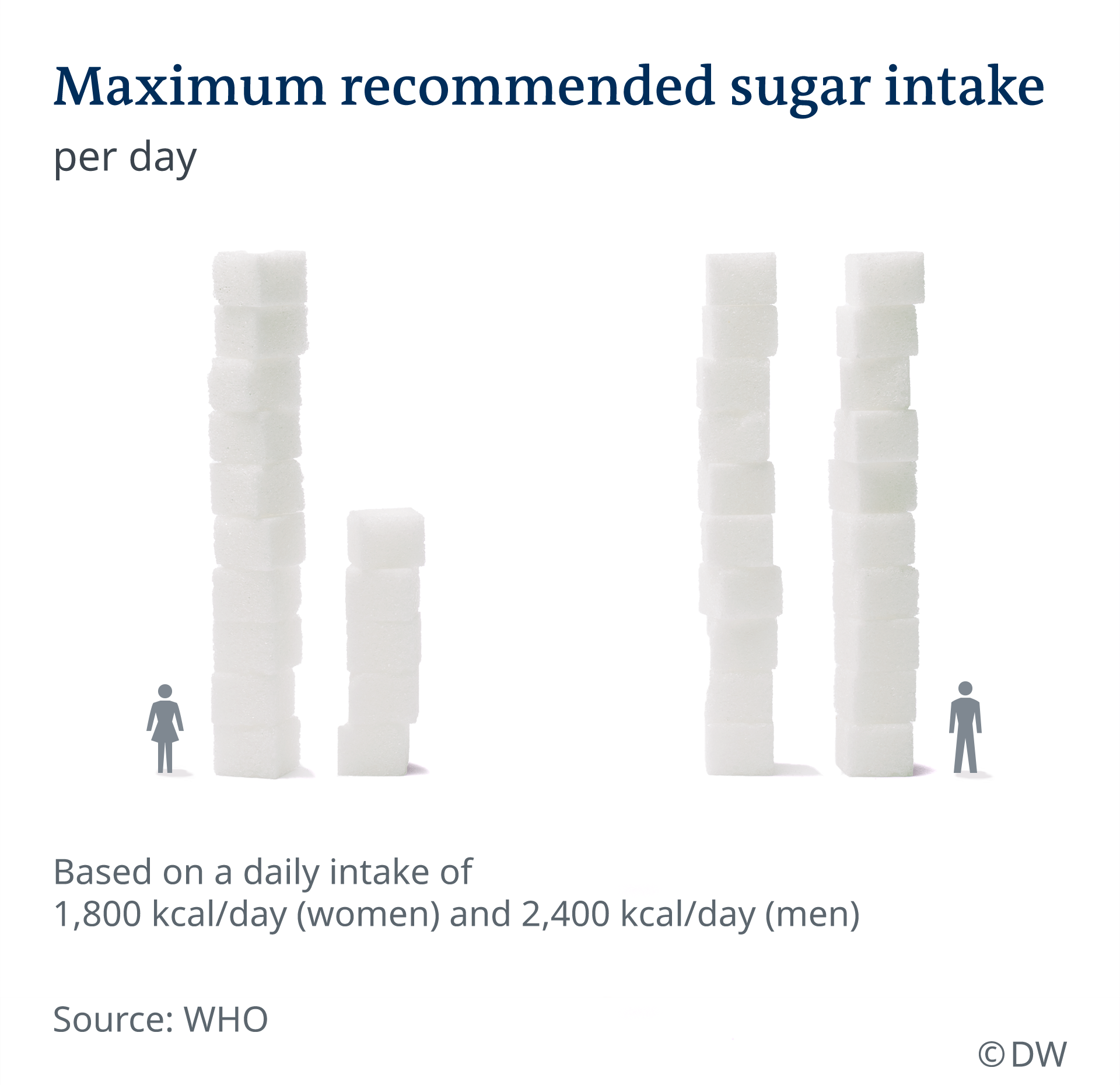 Infografik maximaler Zuckerkonsum EN