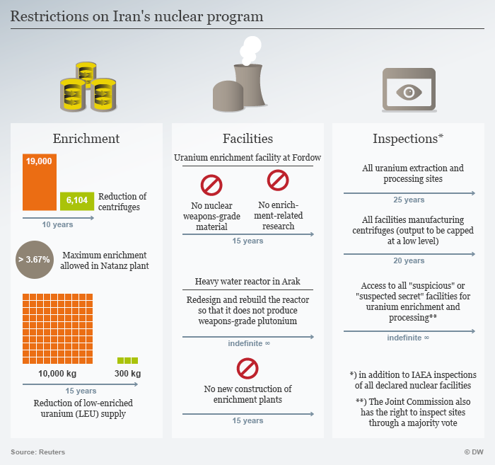 Chart showing restrictions on Iran nuclear program