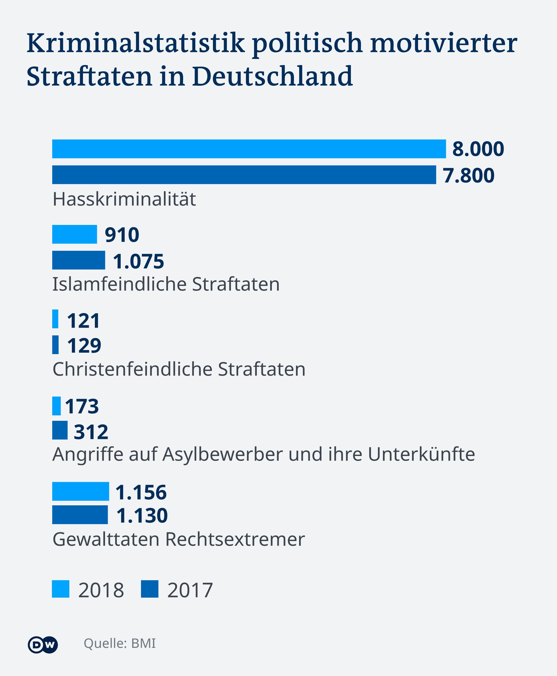 Infografik Kriminalstatistik politisch motivierter Straftaten in Deutschland DE