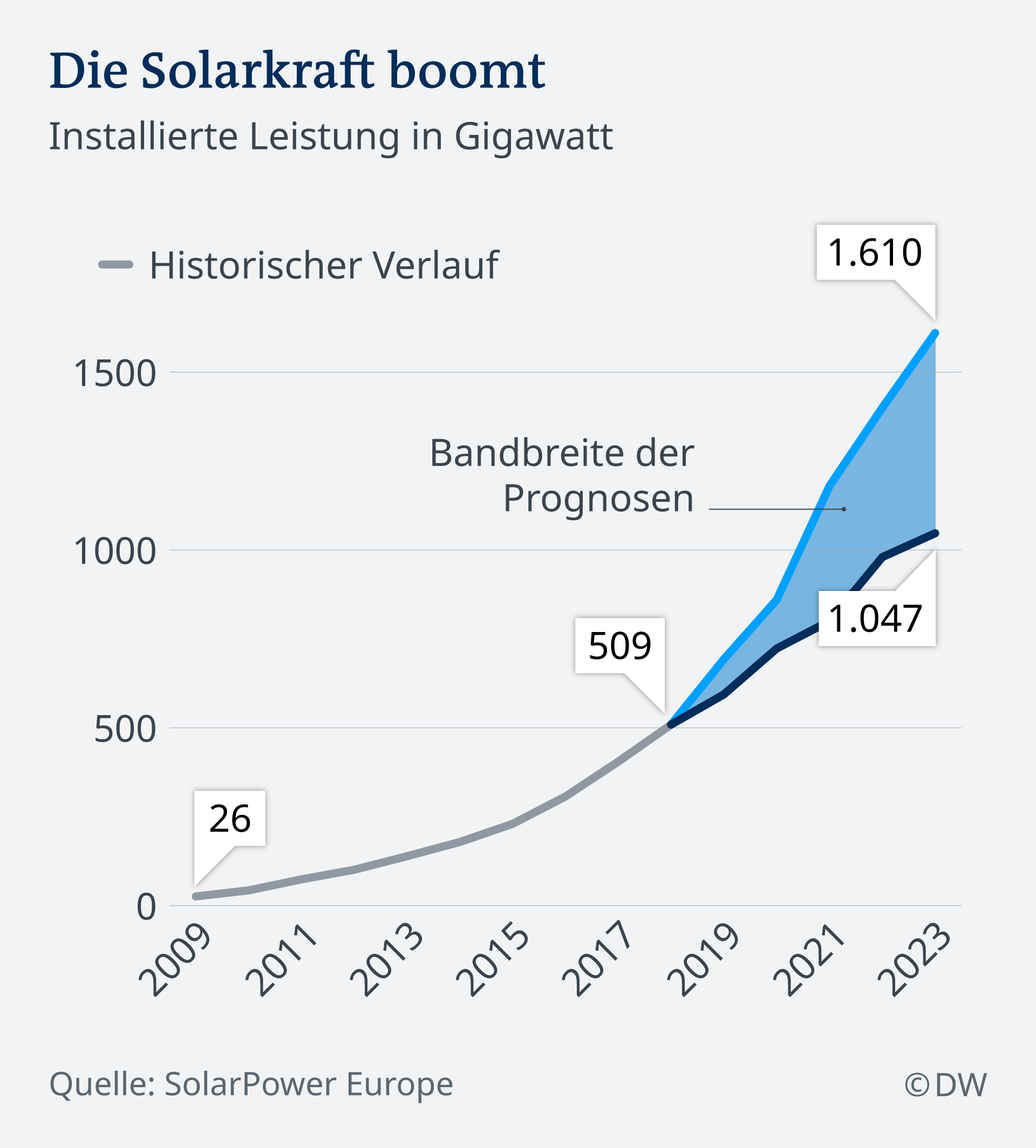 Infografik Die Solarkraft boomt DE
