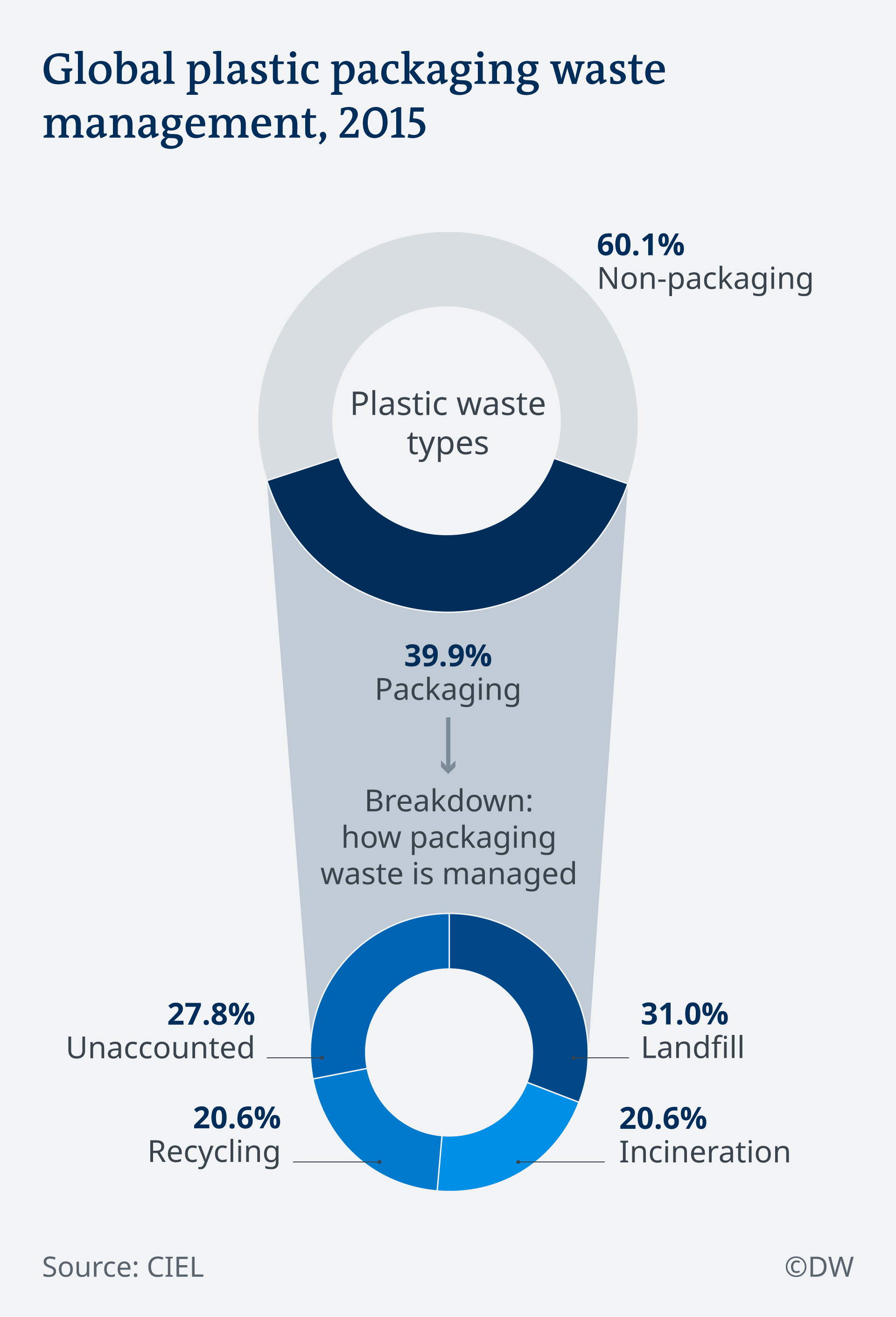 An infographic showing the breakdown of global plastic packaging waste management in 2015