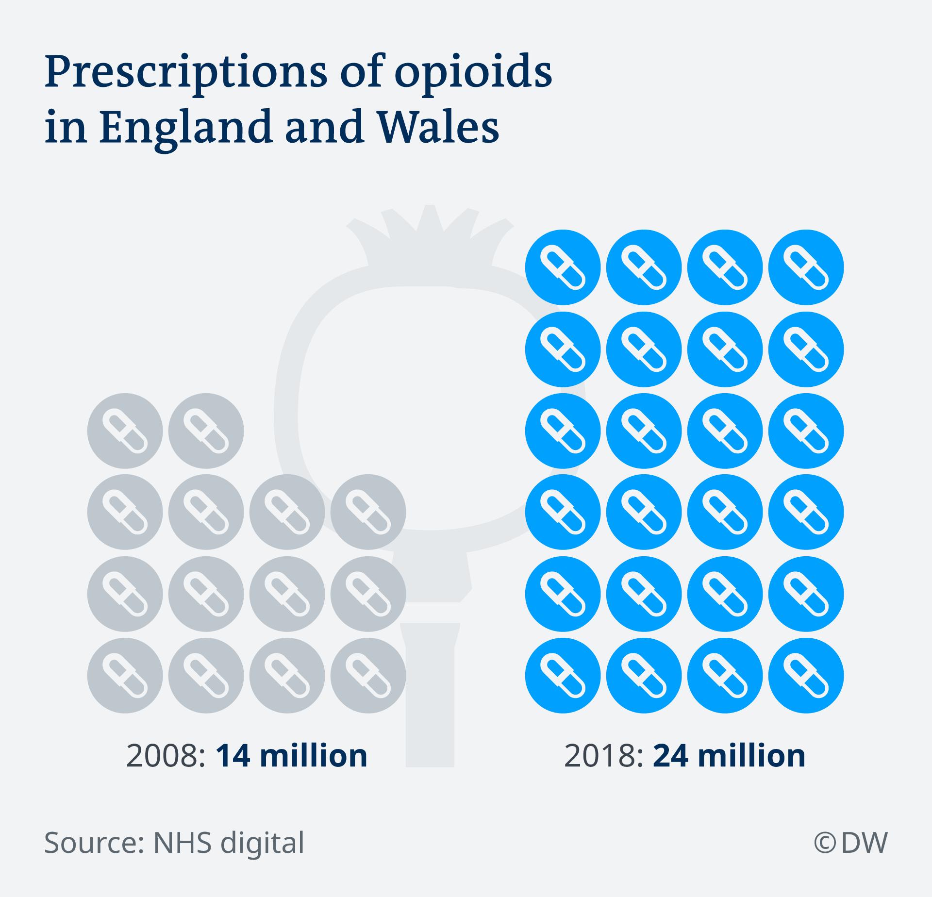 Infografik Opioiden in Großbritannien EN
