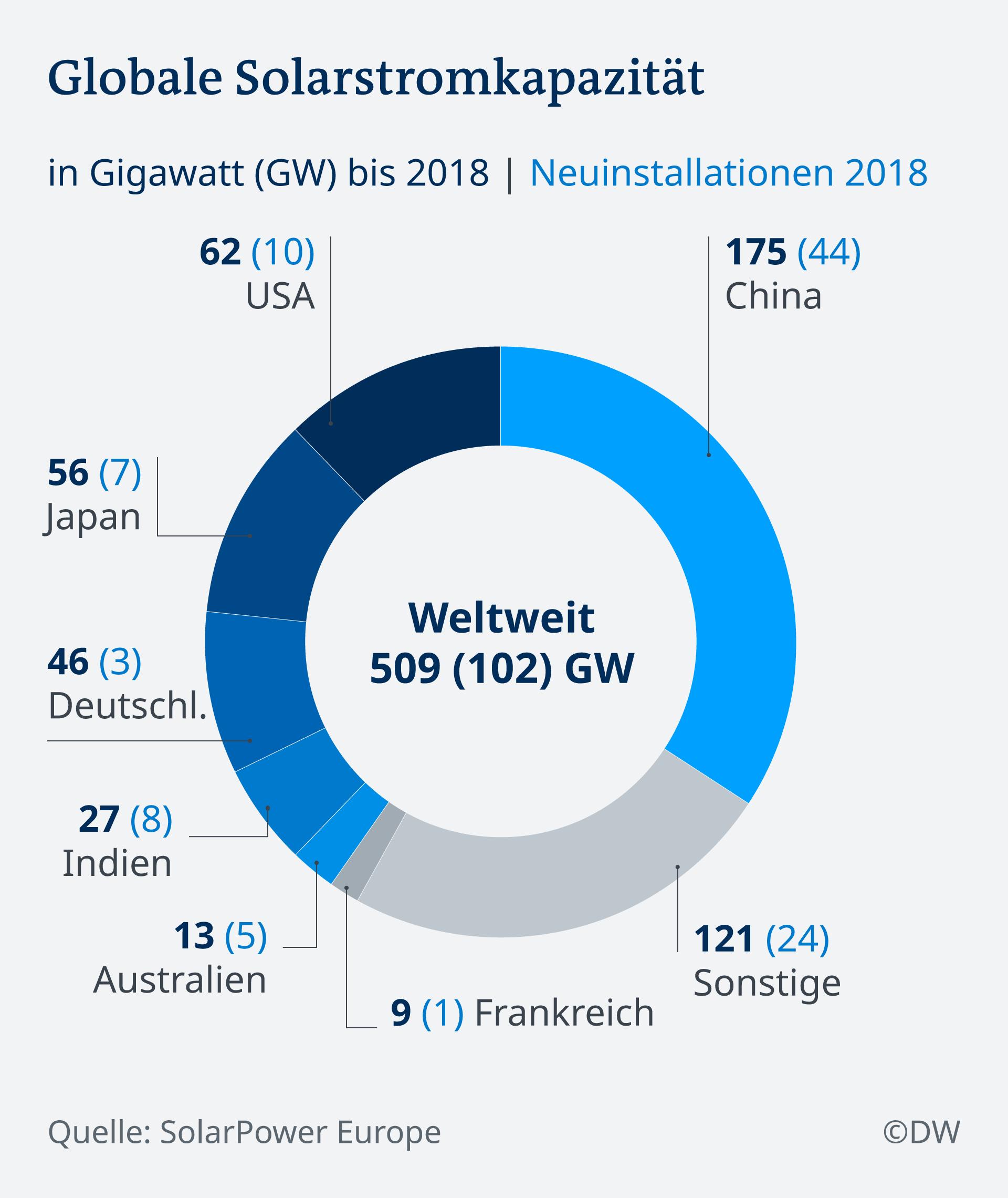 Infografik Globale Solarstromkapazität DE