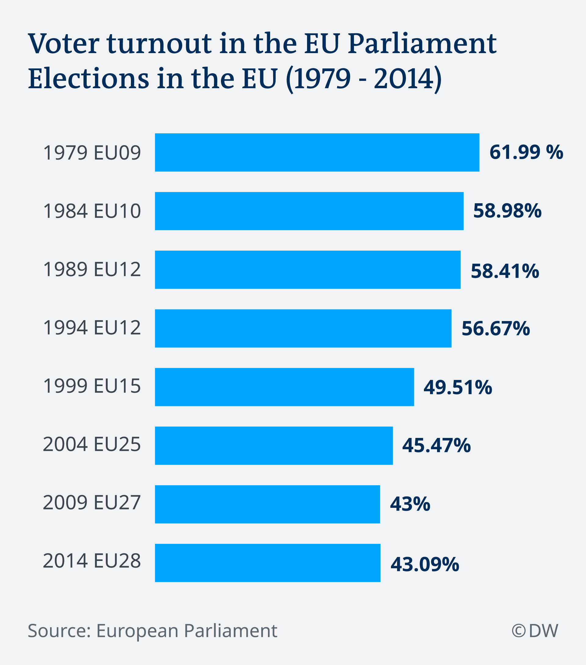 Graphic showing voter turnout from 1979 to 2014 in European Parliament elections