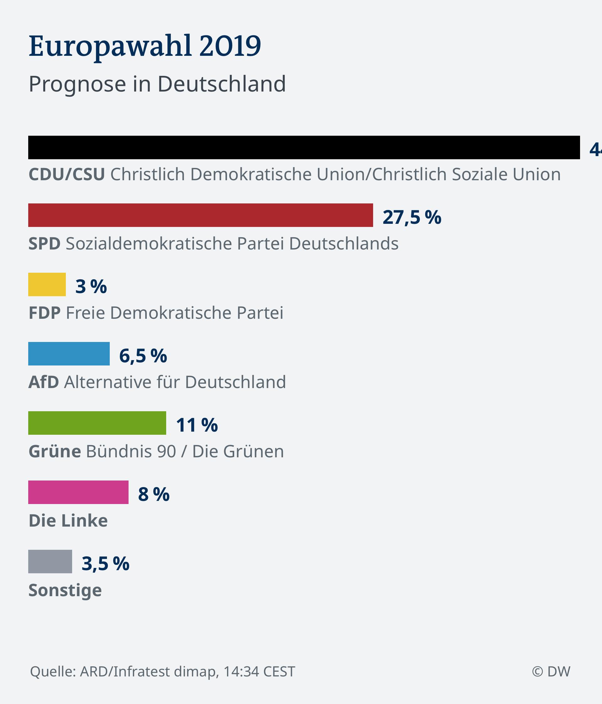 SPERRFRIST 15:00!!!!!! Infografik 14.35 Prognose EU Wahl 2019 Deutschland DE