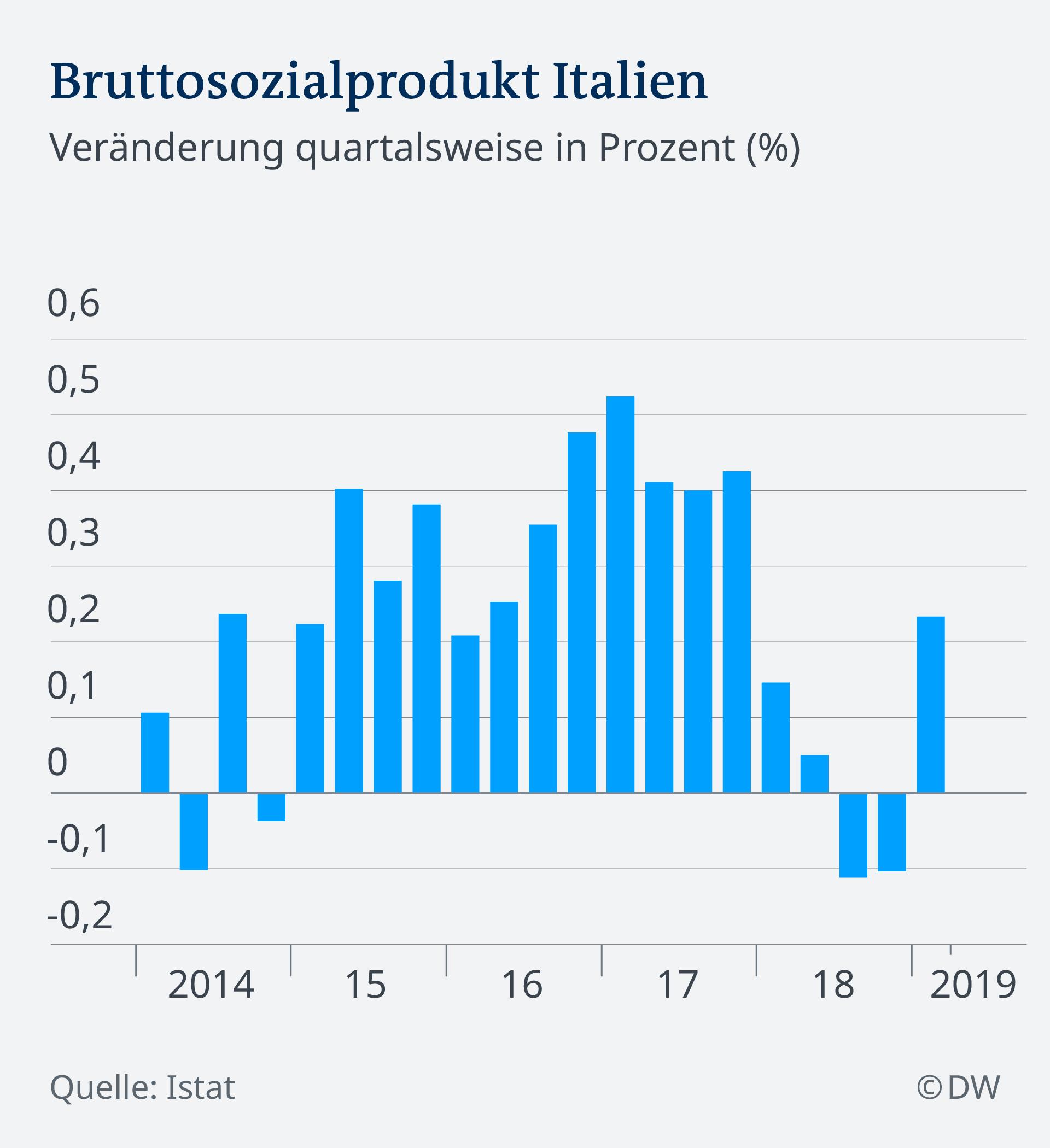 190516 Infografik Bruttosozialprodukt Italien DE