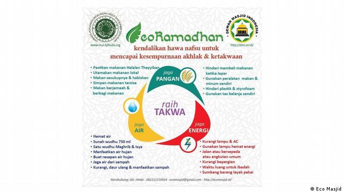 Gerakan ecoMasjid di Indonesia menggalakkan gaya hidup hijau ala muslim