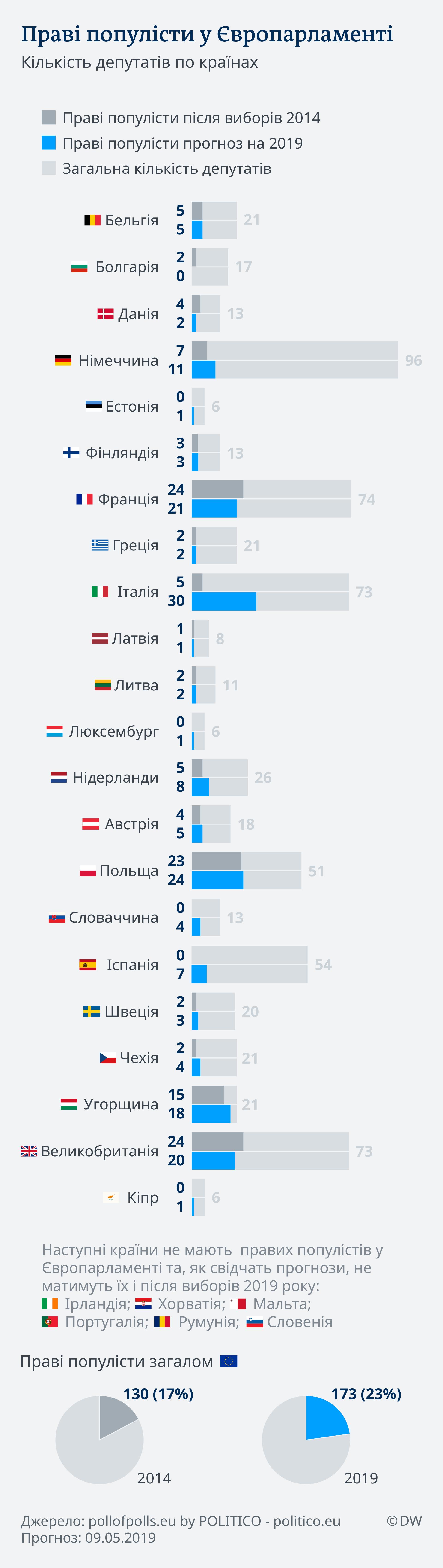 Праві популісти у Європарламенті (графік)