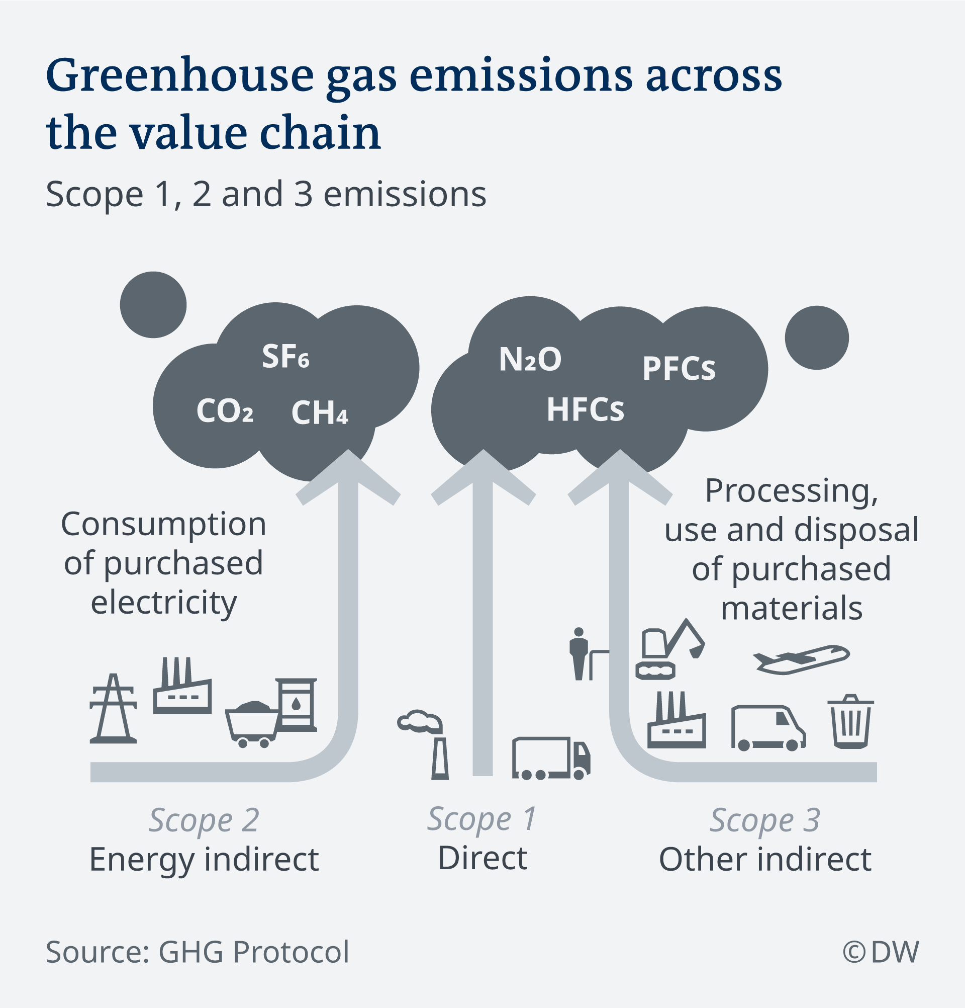 Greenhouse gas emissions across the value chain (DW)