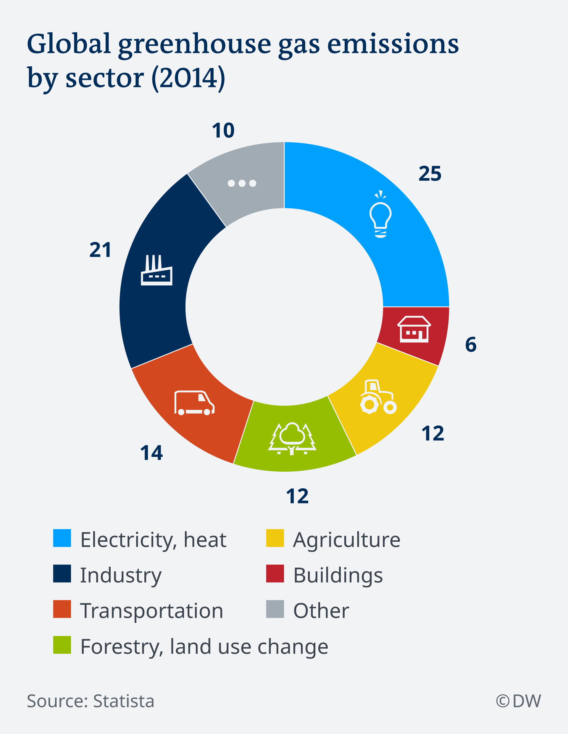 Global greenhouse gas emissions by sector,2014 (DW)